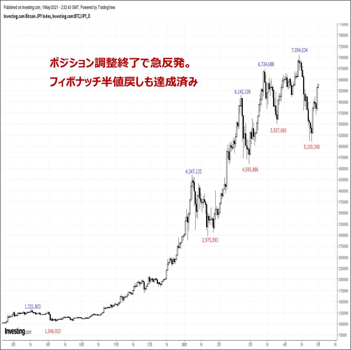 ビットコインの価格分析:『ポジション調整一服でショートカバー発生。600万円台回復』(5/1)