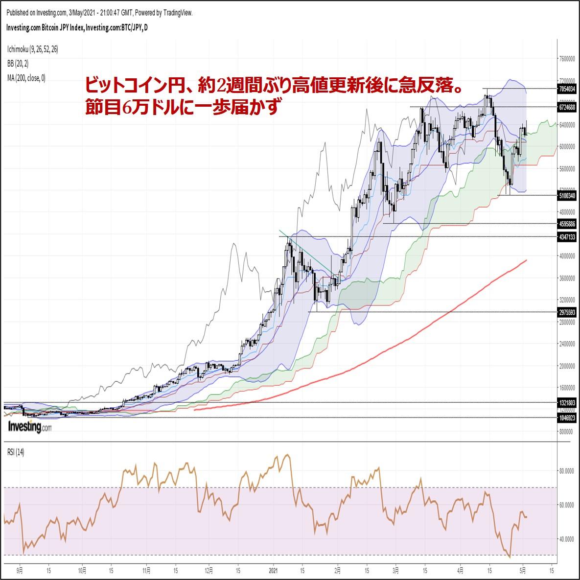 ビットコイン円、約2週間ぶり高値更新後に急反落。節目6万ドルに一歩届かず(5/4朝)