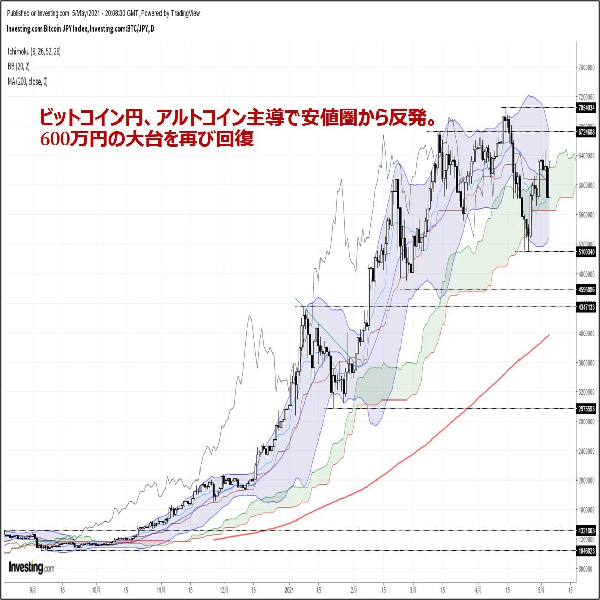 ビットコイン円、アルトコイン主導で安値圏から反発。600万円の大台を再び回復(5/6朝)
