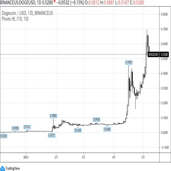 今週のコラム「ドージコイン(DOGE/USD)のチャート」
