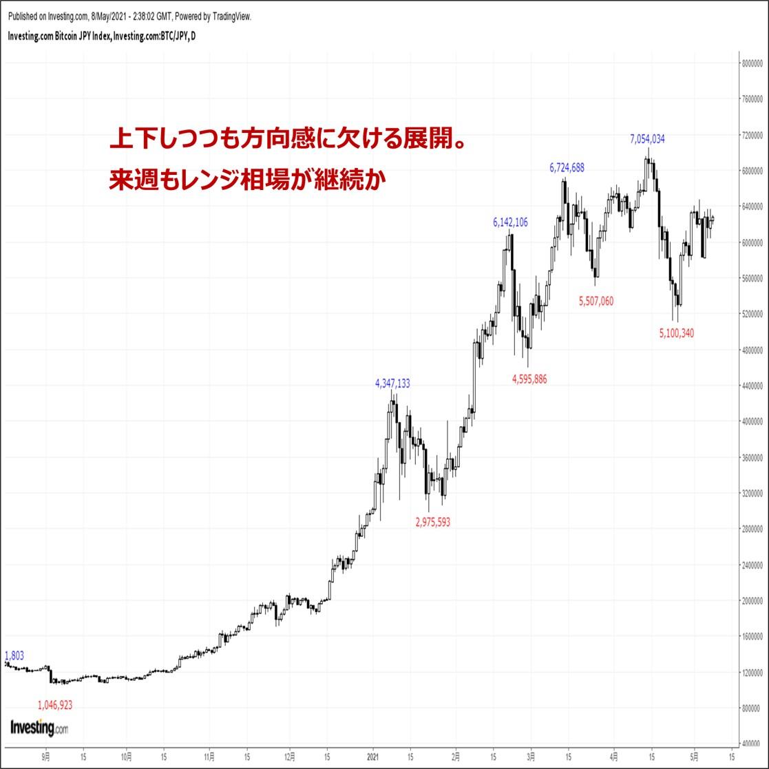 ビットコインの価格分析:『上下しつつも方向感に欠ける展開。レンジ相場に突入か』(5/8)