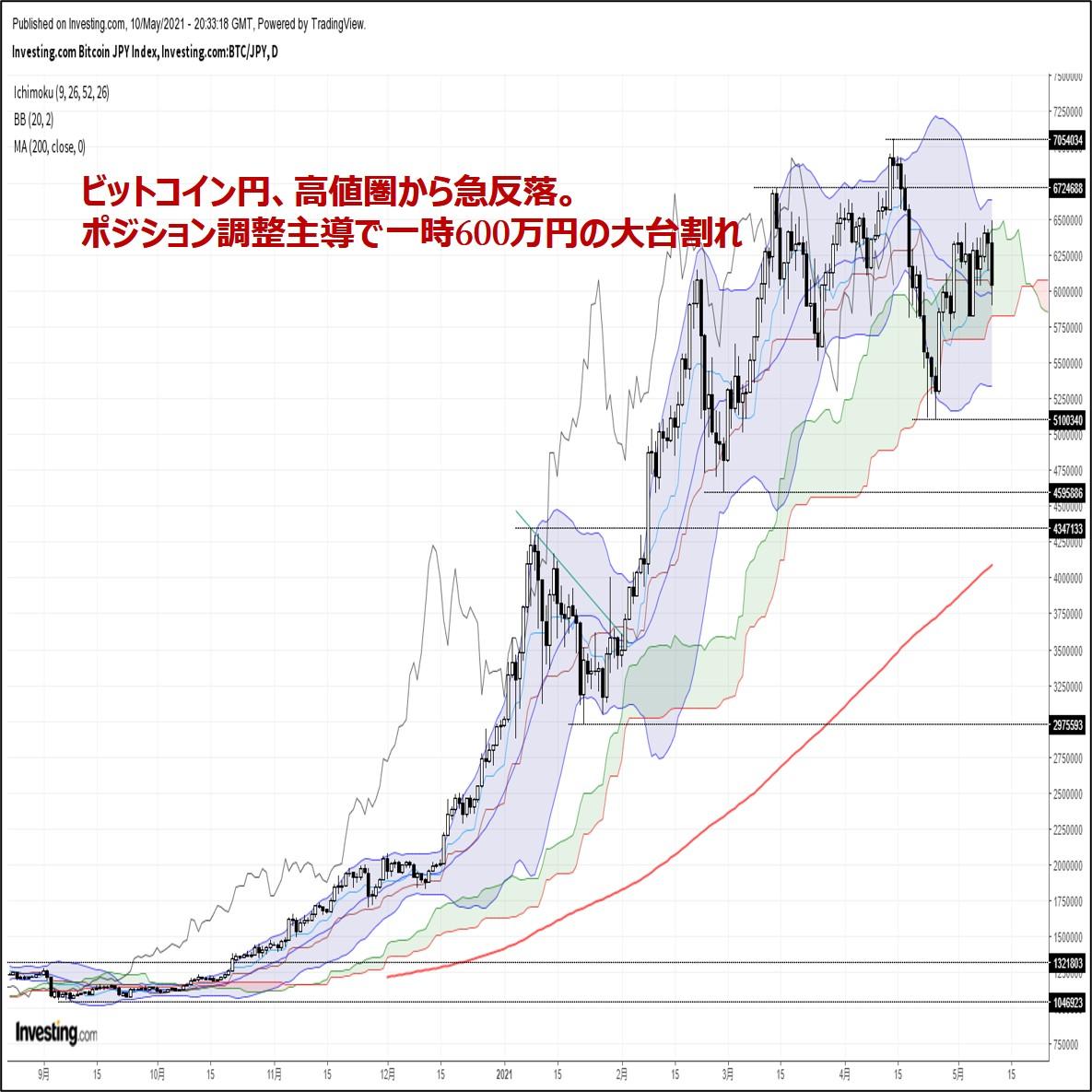 ビットコイン円、高値圏から急反落。ポジション調整主導で一時600万円割れ(5/11朝)