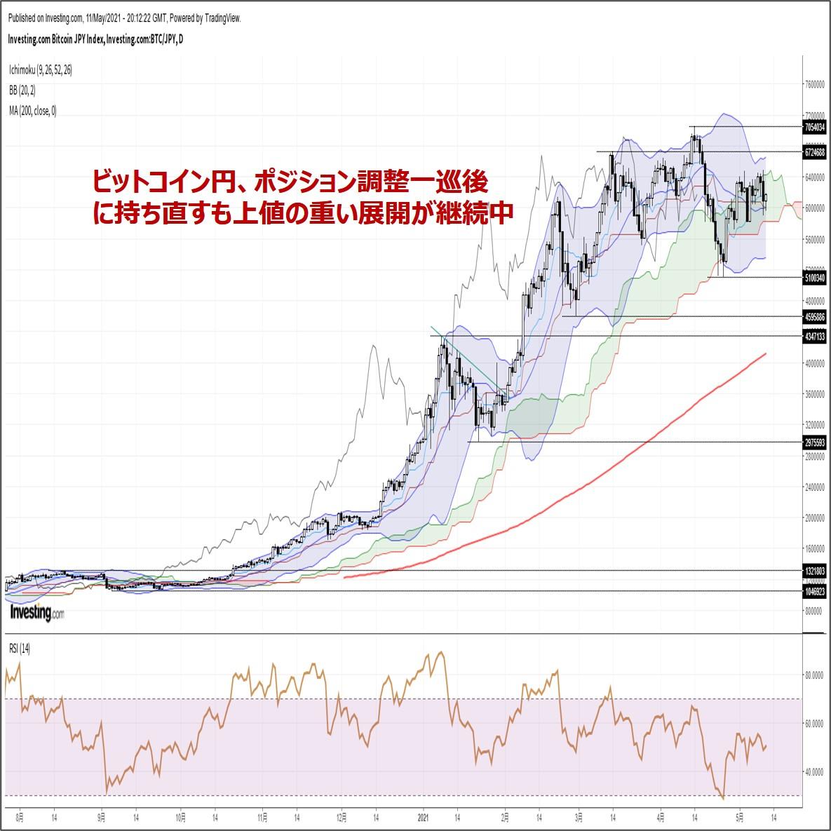 ビットコイン円、ポジション調整一巡後に持ち直すも戻りは鈍い。米CPIに注目(5/12朝)