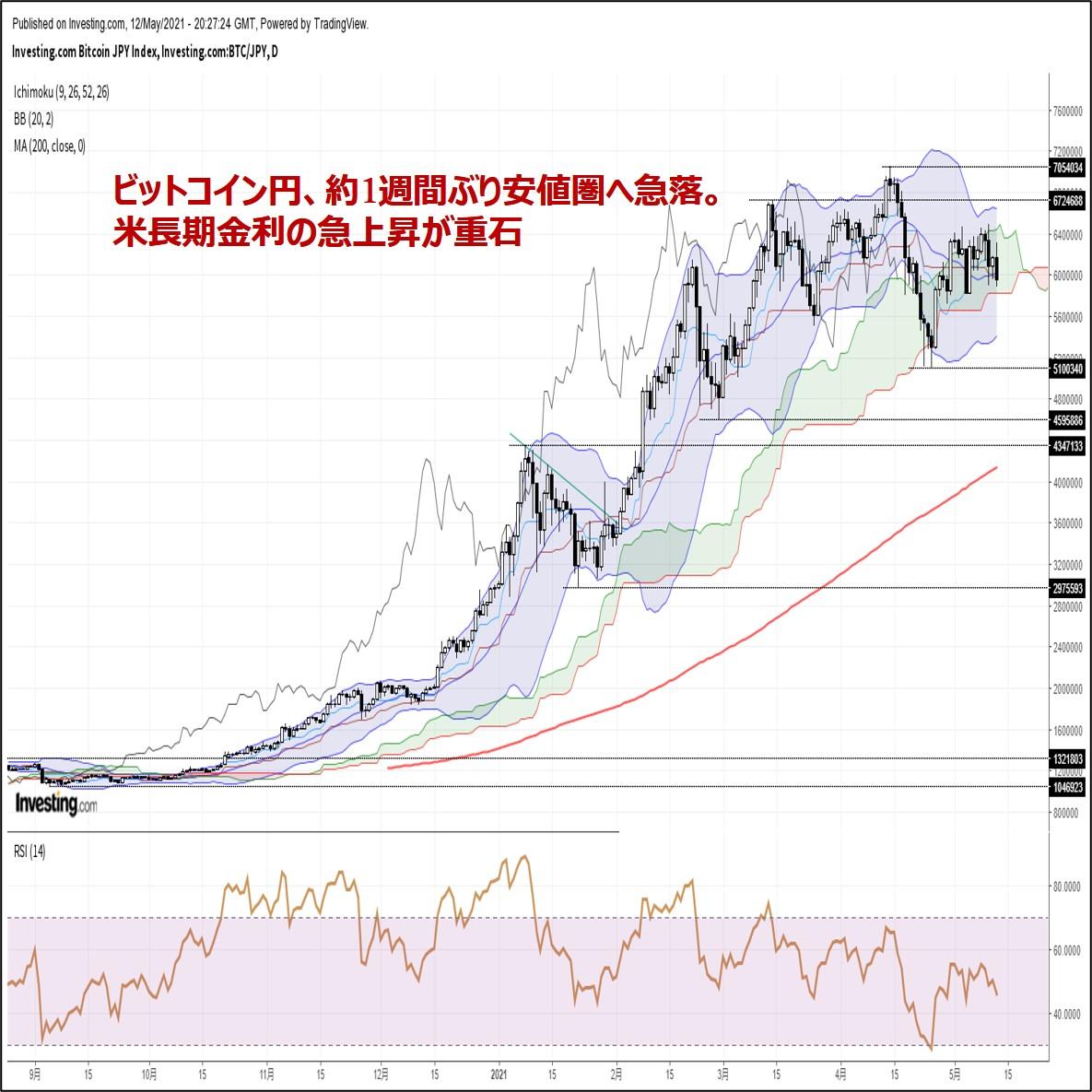 ビットコイン円、約1週間ぶり安値圏へ急落。米長期金利の急上昇が重石(5/13朝)