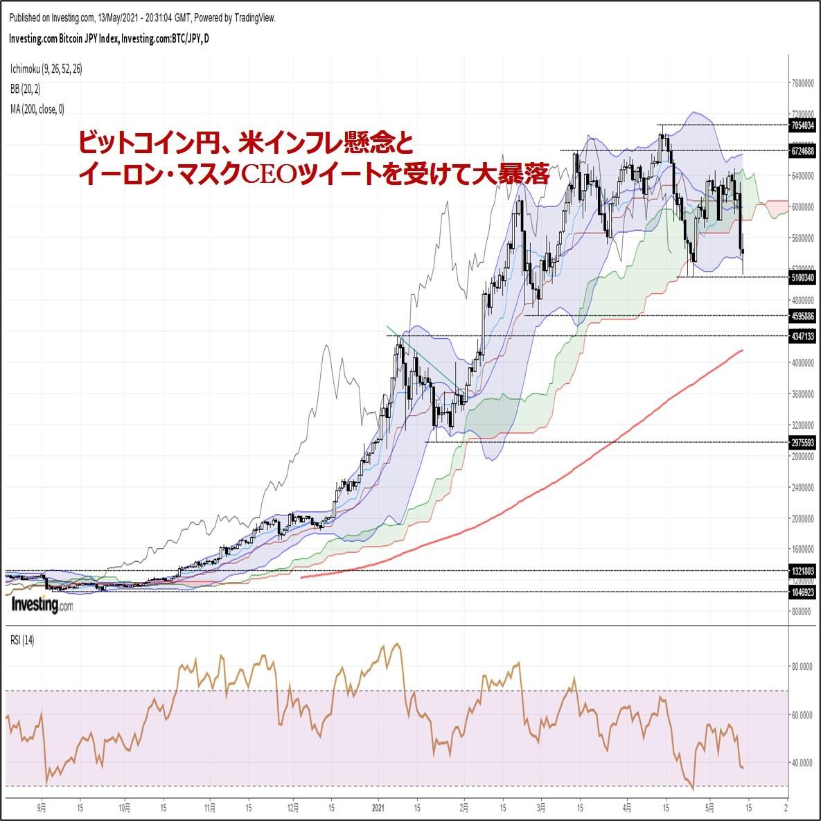 ビットコイン円、米インフレ懸念とイーロン・マスクCEOツイートを受けて大暴落(5/14朝)