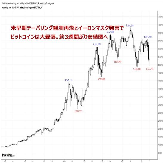 ビットコインの価格分析:『過剰流動性相場の逆流が市場の焦点。続落リスクに警戒』(5/14)