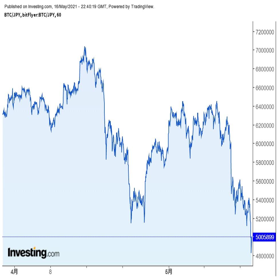テスラSDGsショック、市場の関心はドージコイン(21/5/17)
