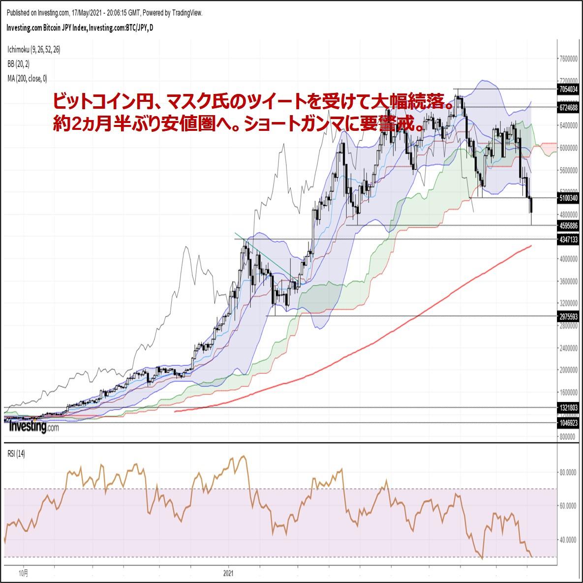 ビットコイン円、マスク氏のツイートを受けて大幅続落。約2ヵ月半ぶり安値圏へ(5/18朝)