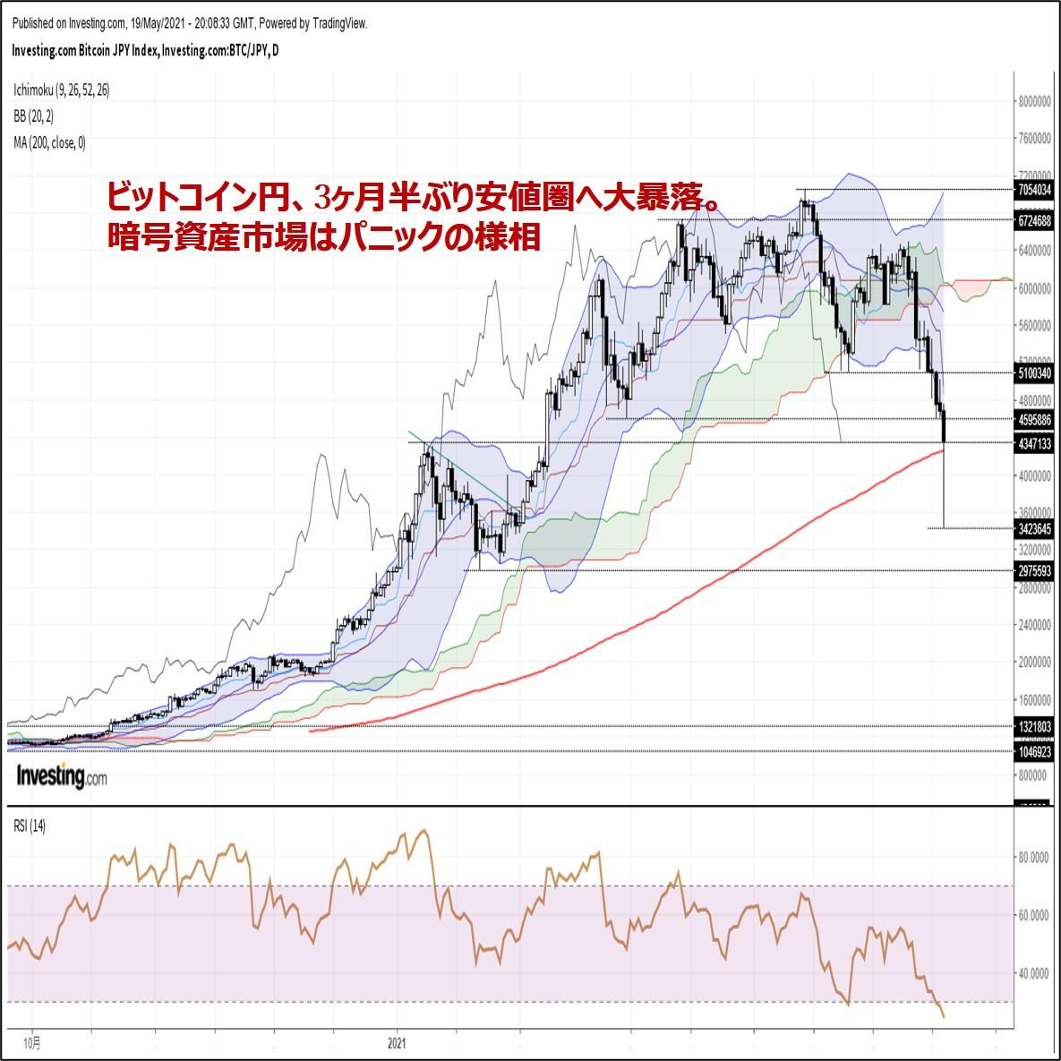 ビットコイン円、3ヶ月半ぶり安値圏へ大暴落。暗号資産市場はパニックの様相(5/20朝)