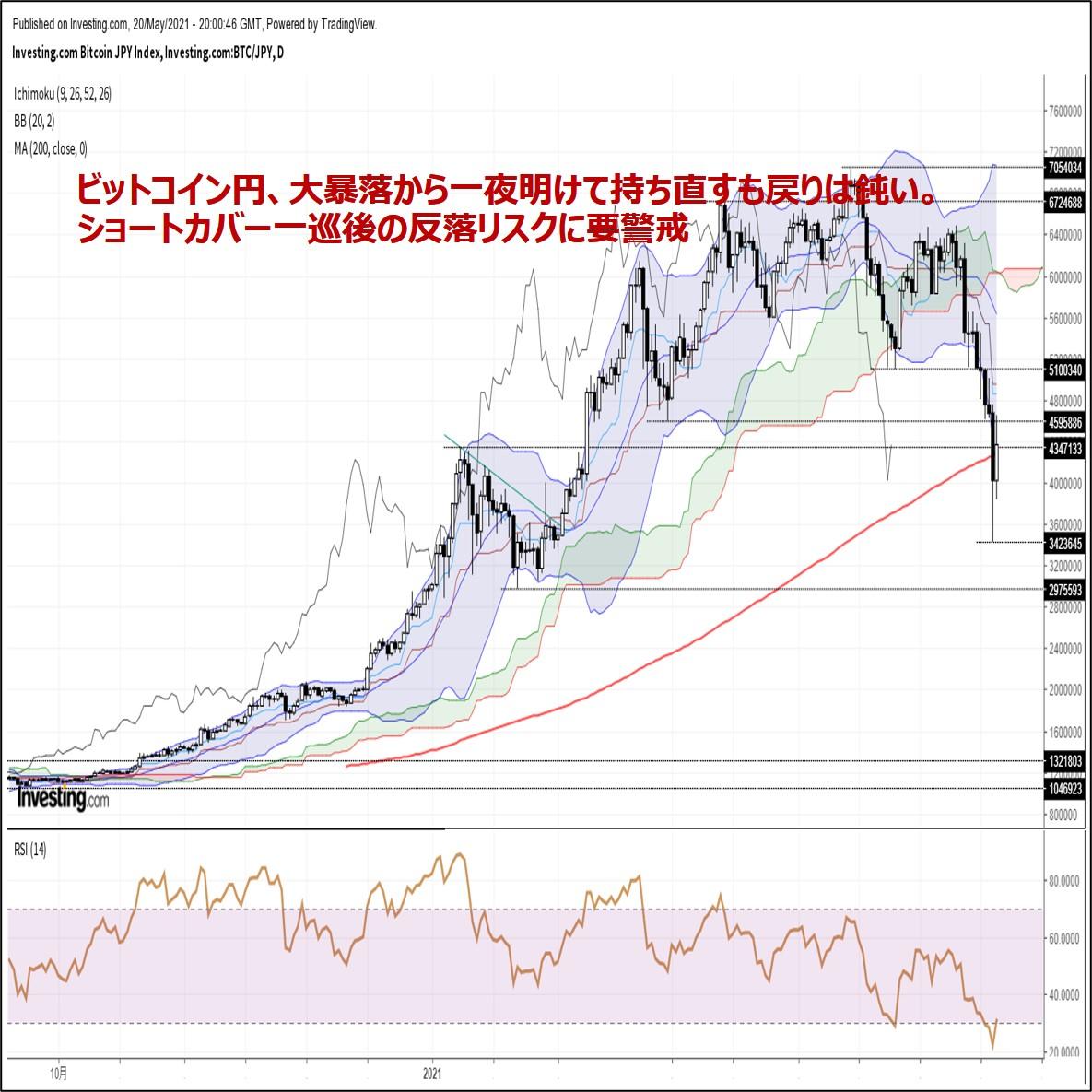 ビットコイン円、大暴落から一夜明けて持ち直すも戻りは鈍い。反落リスクに警戒(5/21朝)