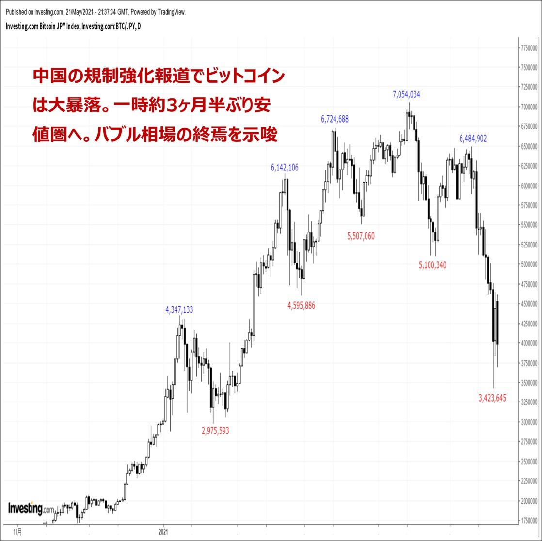 ビットコインの価格分析:『中国の規制強化報道で大暴落。バブル相場の終焉を示唆』(5/22)
