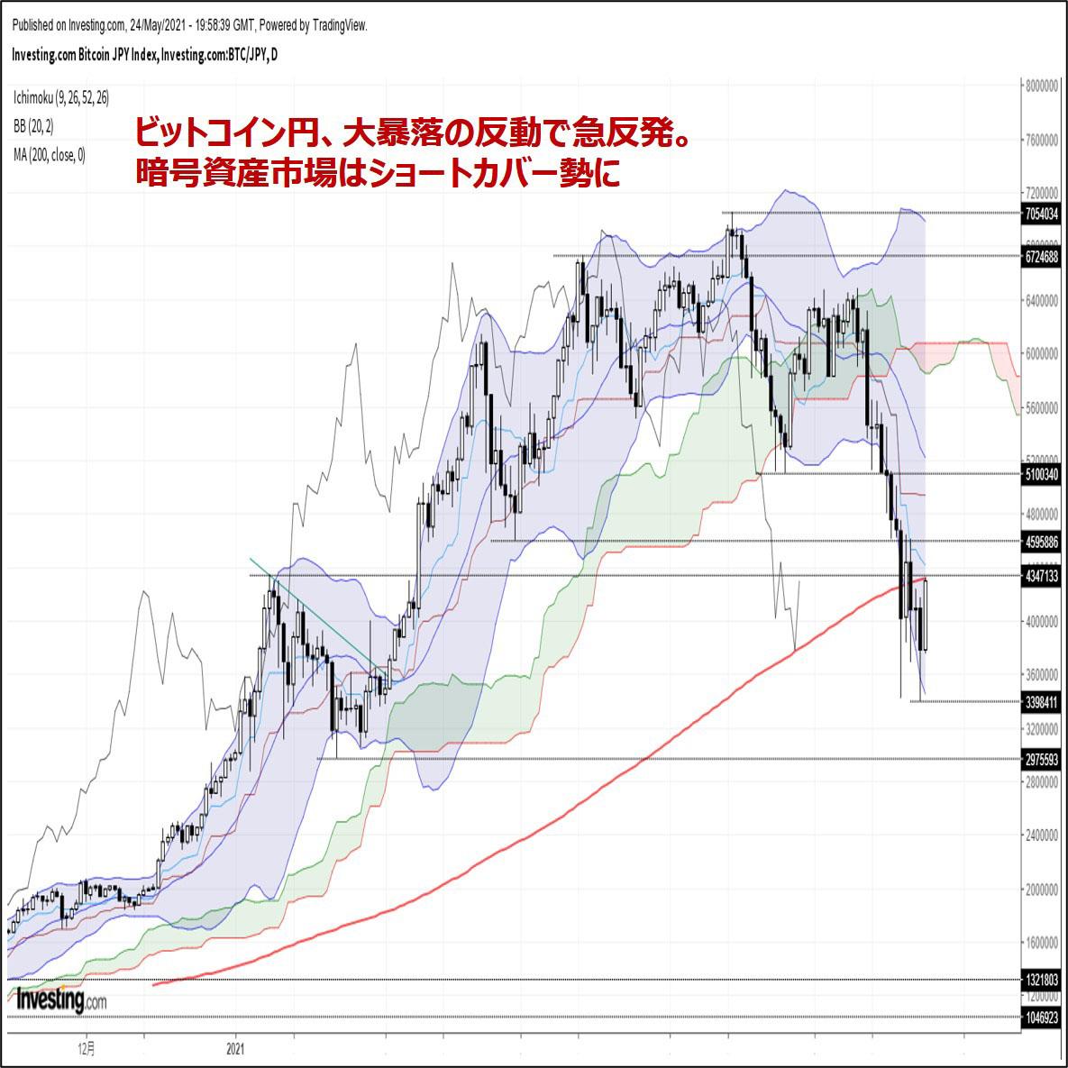 ビットコイン円、大暴落の反動で急反発。暗号資産市場はショートカバー勢に(5/25朝)