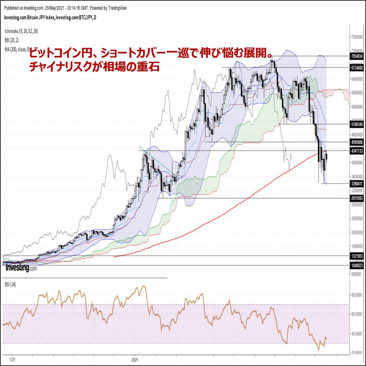 ビットコイン円、ショートカバー一巡で伸び悩む展開。チャイナリスクが相場の重石(5/26朝)