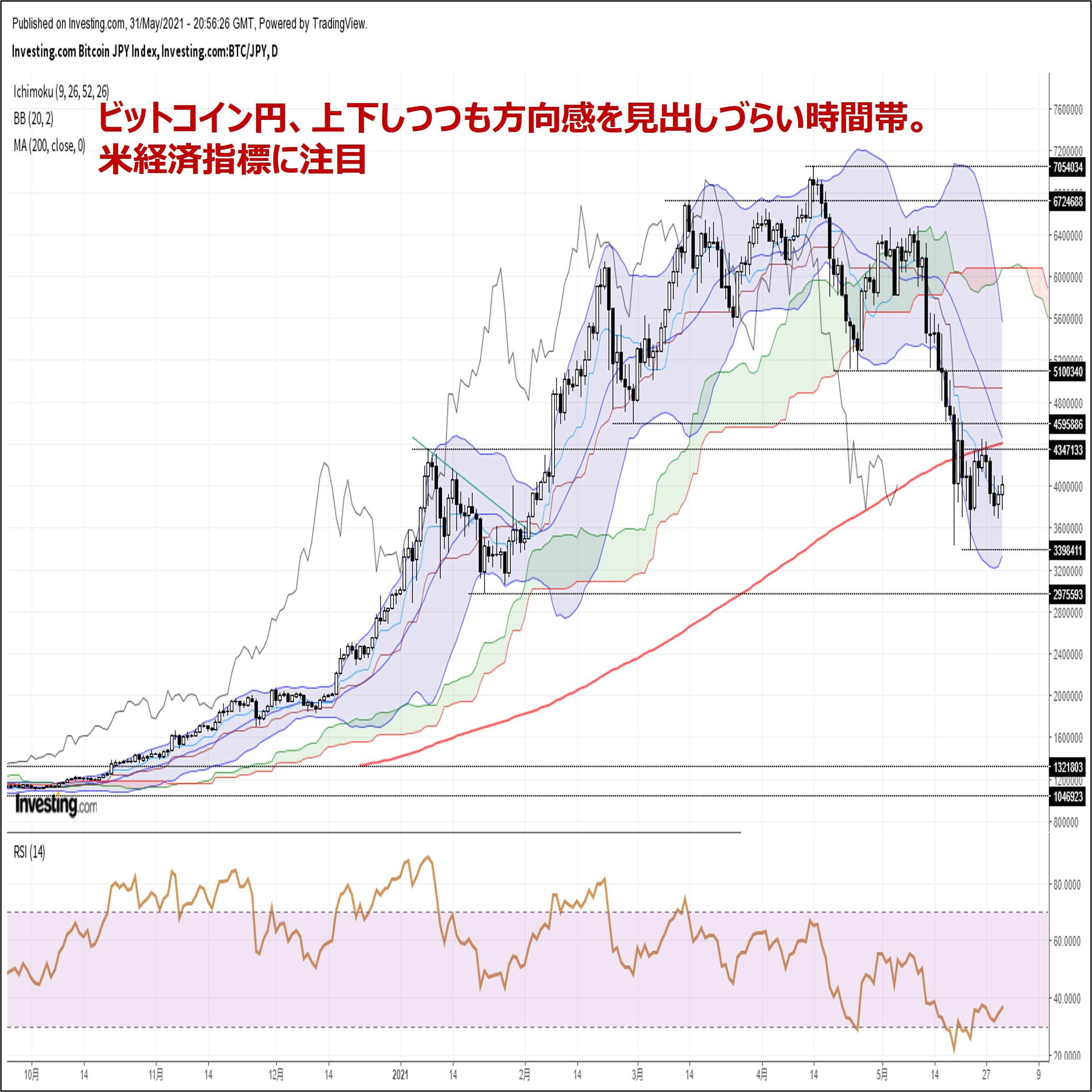 ビットコイン円、上下しつつも方向感を見出しづらい時間帯。米経済指標に注目(6/1朝)