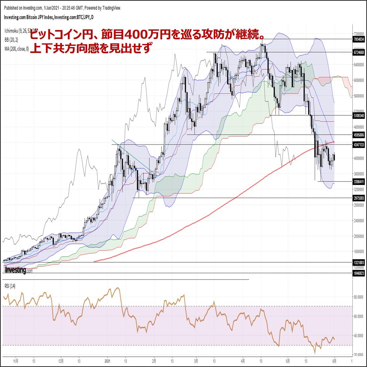 ビットコイン円、節目400万円を巡る攻防が継続。下落リスクに引き続き警戒(6/2朝)