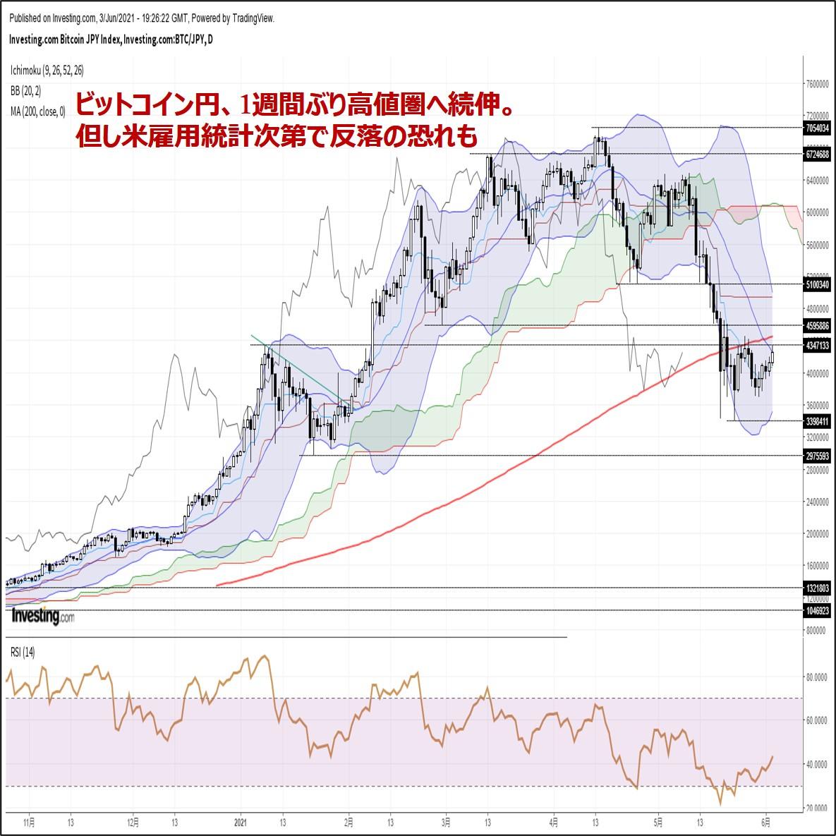 ビットコイン円、1週間ぶり高値圏へ続伸。但し米雇用統計次第で反落の恐れも(6/4朝)