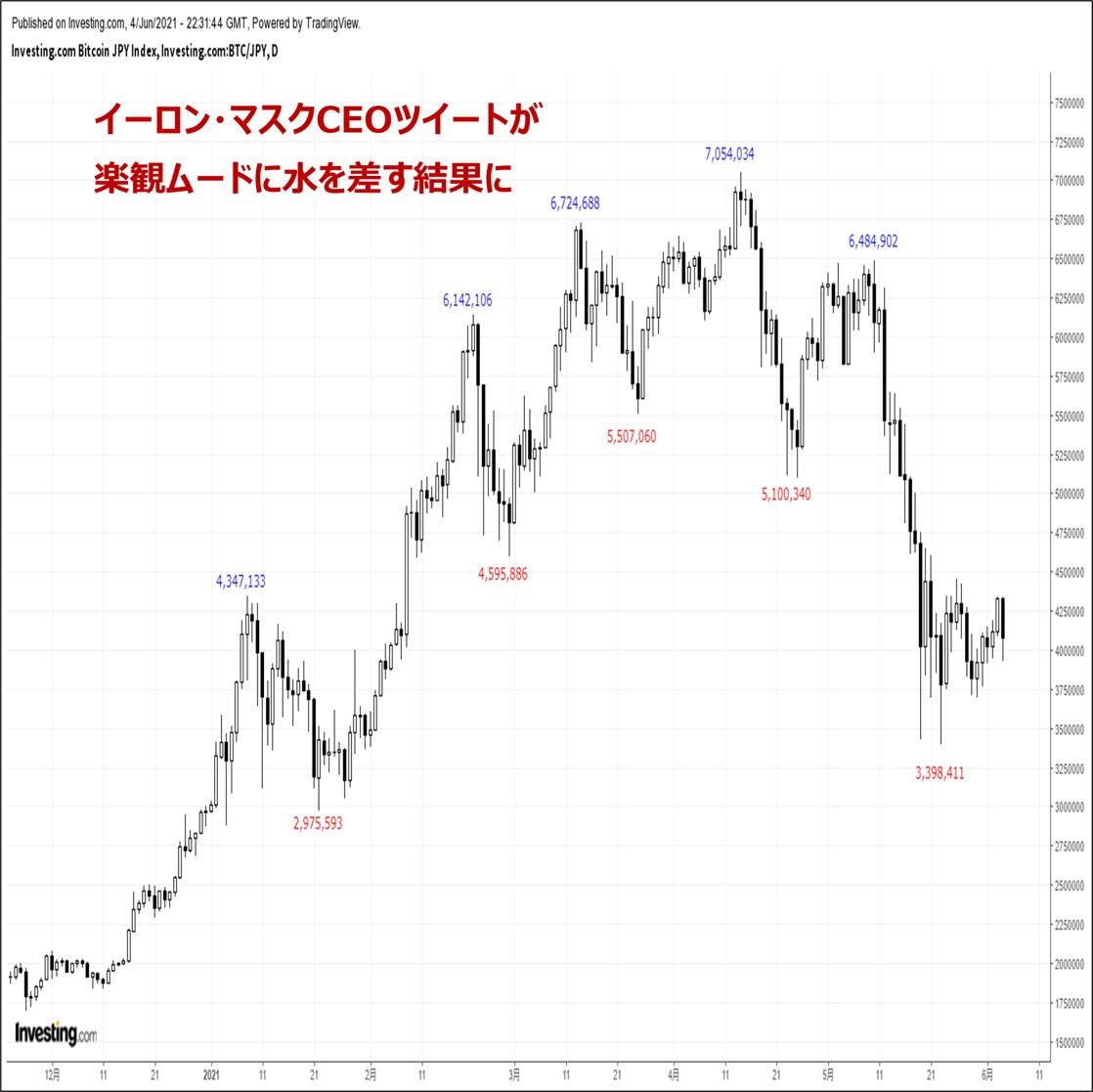 ビットコインの価格分析:『来週は米インフレ懸念に端を発したリスクオフ再開に要注意』(6/5)