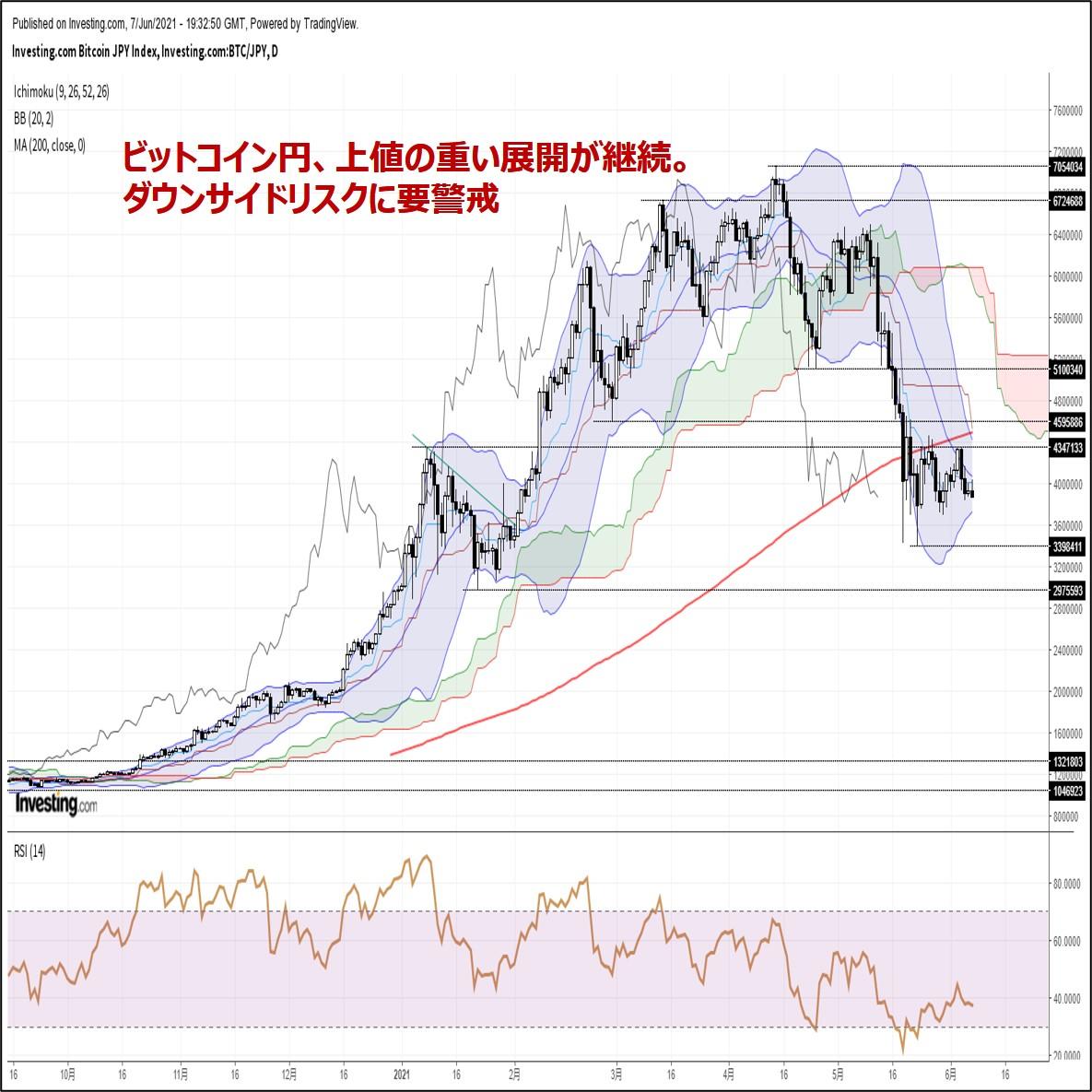 ビットコイン円、上値の重い展開が継続。ダウンサイドリスクに要警戒(6/8朝)