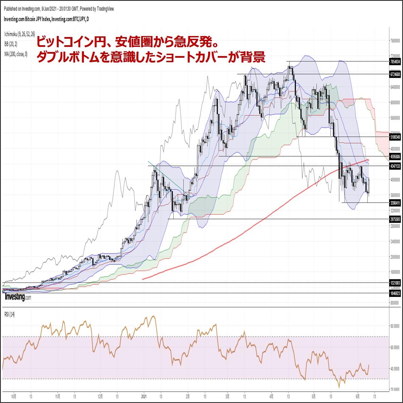 ビットコイン円、安値圏から急反発。ダブルボトムを意識したショートカバーが背景(6/10朝)