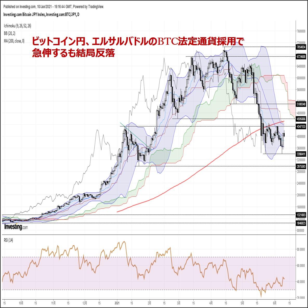 ビットコイン円、エルサルバドルのBTC法定通貨採用で急伸するも結局反落(6/11朝)