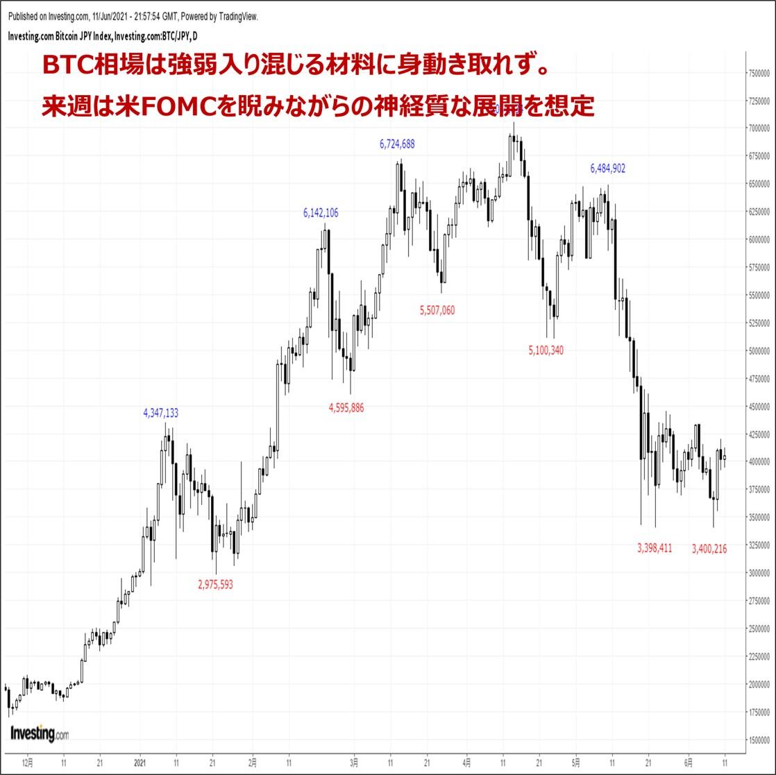 ビットコインの価格分析:『重要イベントを前に神経質な展開。FOMC後の値幅拡大に要注意』(6/12)