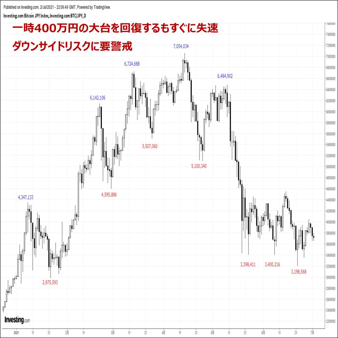 ビットコインの価格分析:『節目400万円を回復するもすぐに失速。来週は下落リスクに要警戒』(7/3)