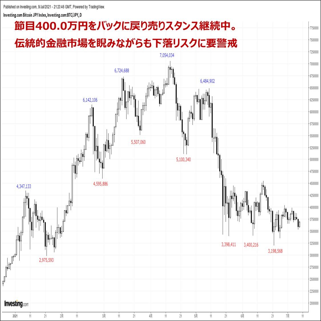 ビットコインの価格分析:『軟調推移が継続中。来週はボラティリティの拡大に要警戒』(7/10)