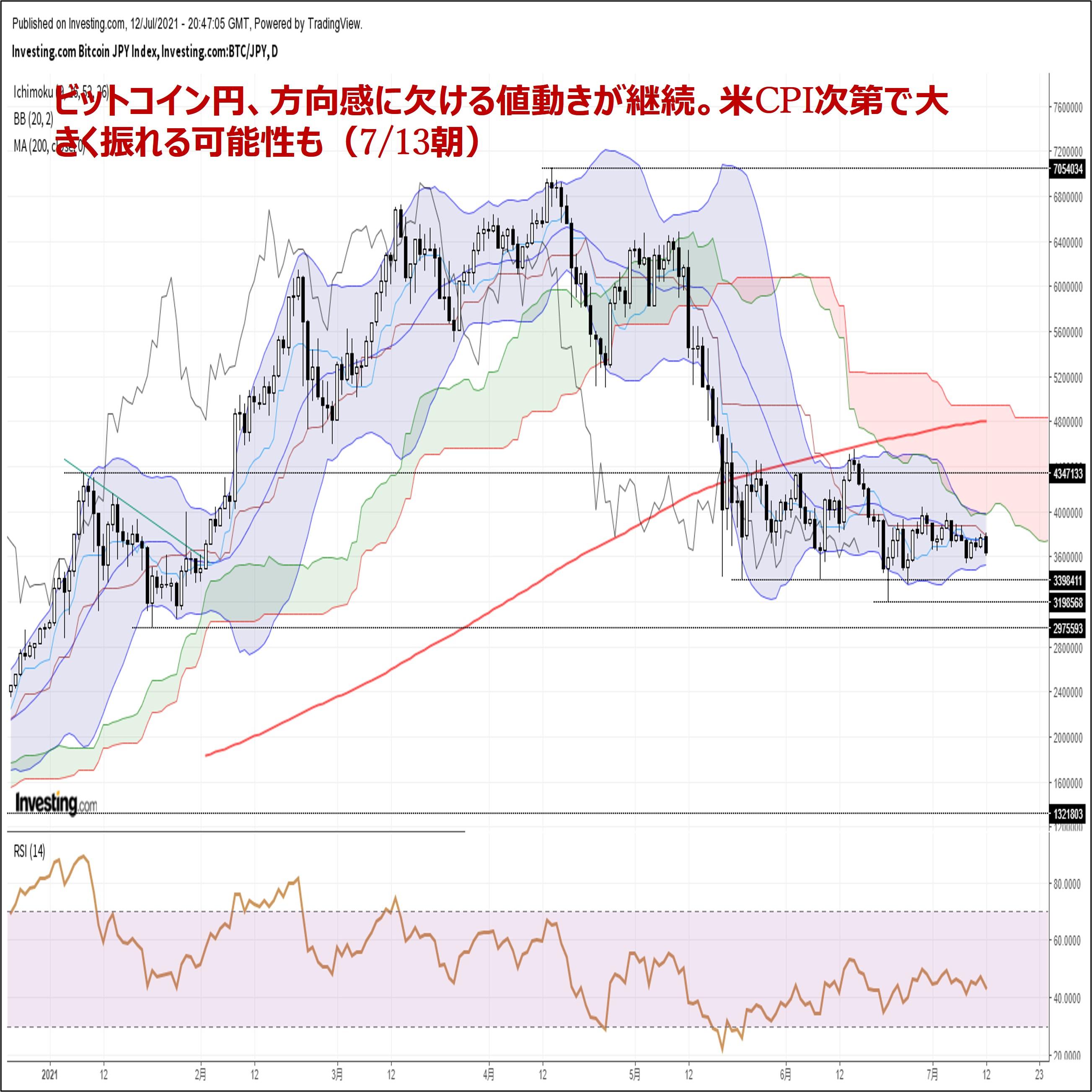 ビットコイン円、方向感に欠ける値動きが継続。米CPI次第で大きく振れる可能性も(7/13朝)