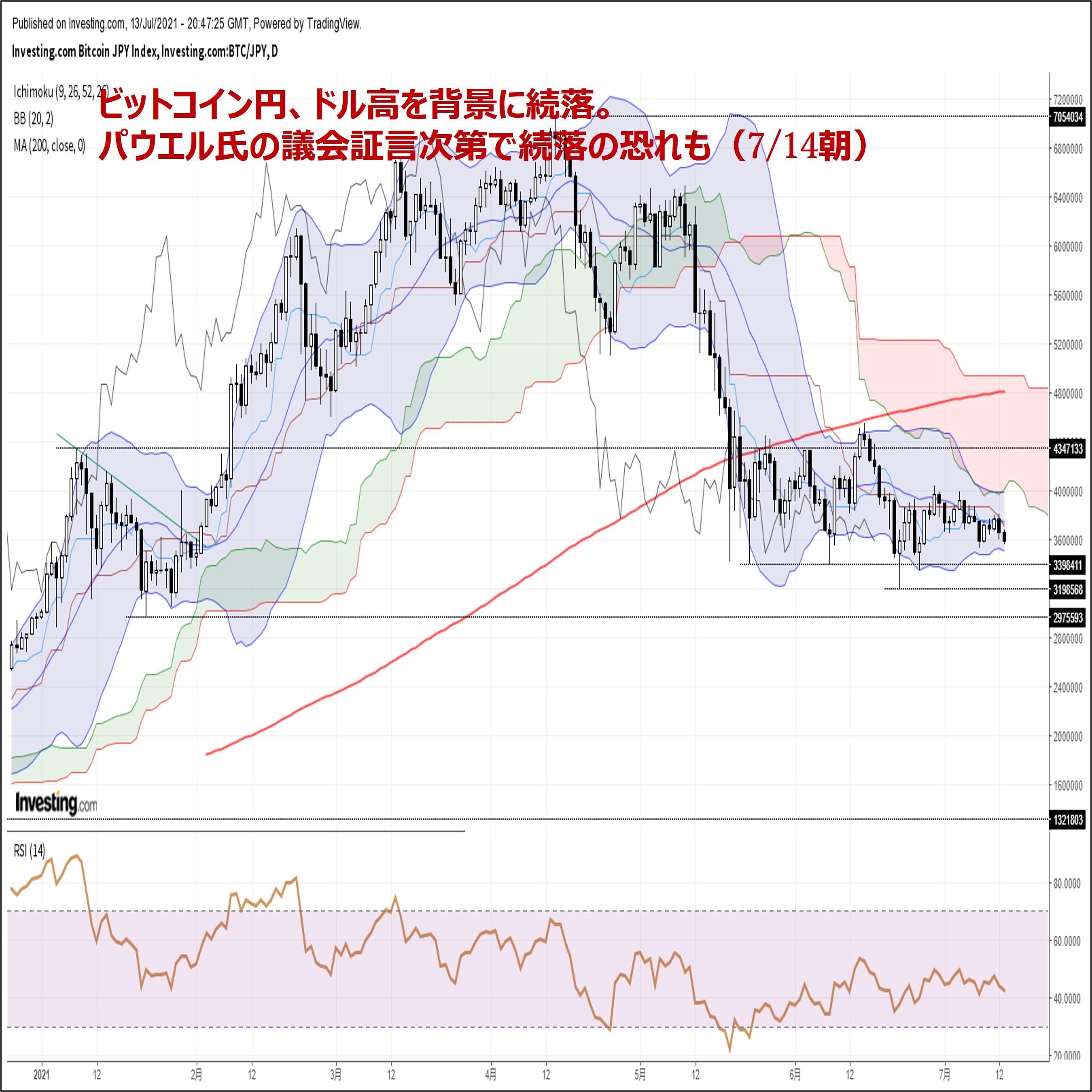ビットコイン円、ドル高を背景に続落。パウエル氏の議会証言次第で続落の恐れも(7/14朝)