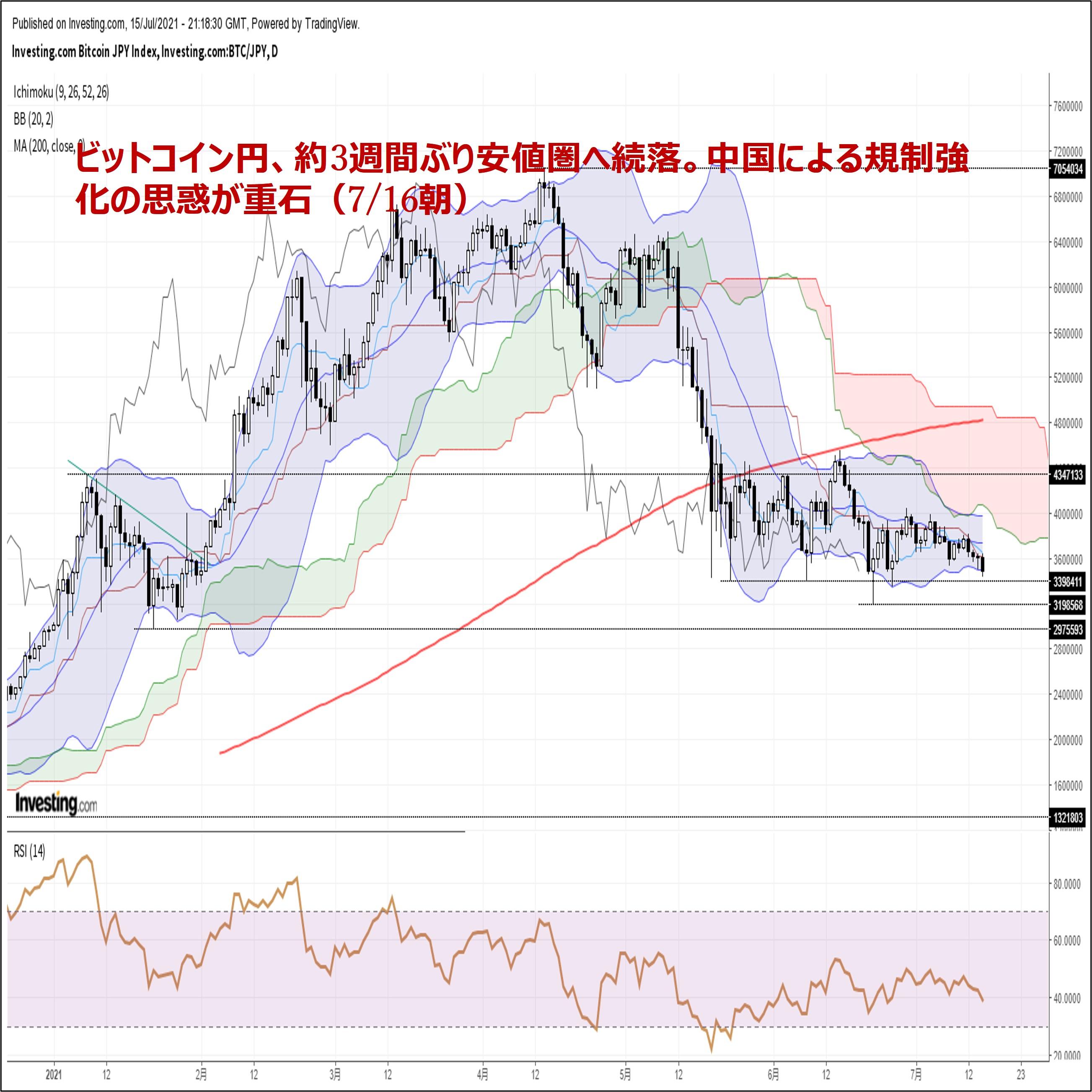 ビットコイン円、約3週間ぶり安値圏へ続落。中国による規制強化の思惑が重石