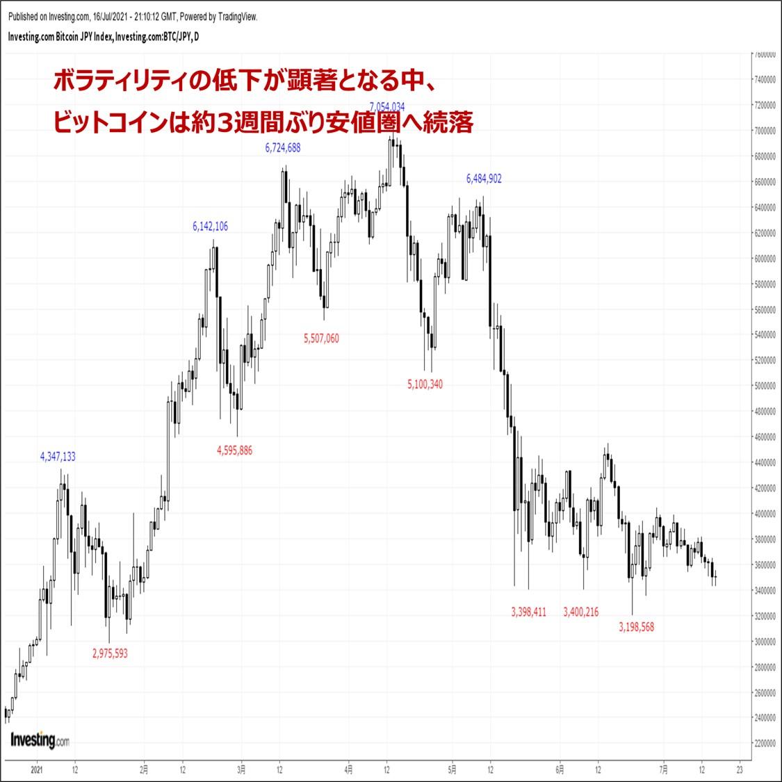 ビットコイン:『ボラティリティの低下が顕著となる中、BTCは3週間ぶり安値圏へ続落』(7/17)