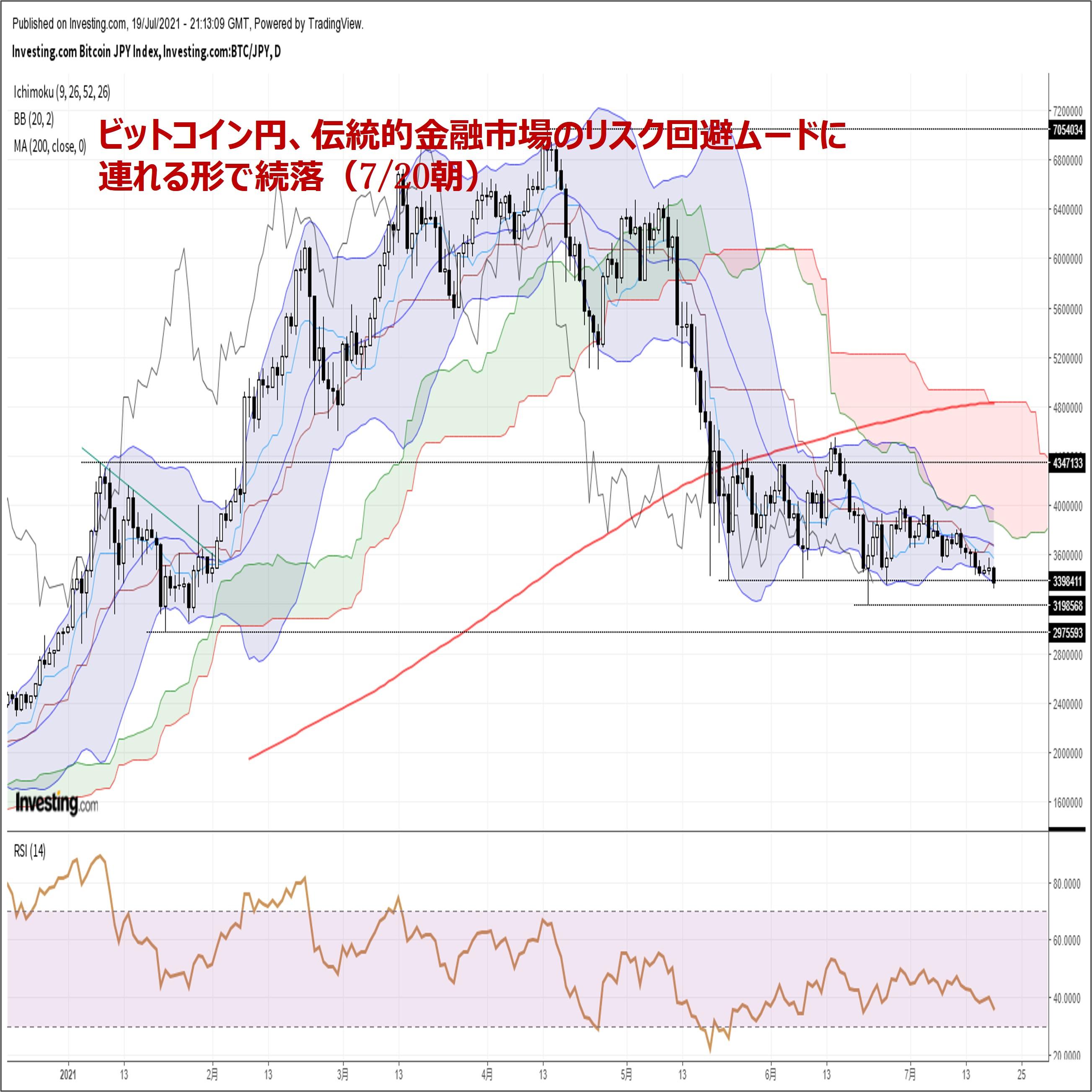 ビットコイン円、伝統的金融市場で広がるリスク回避ムードを背景に続落(7/20朝)