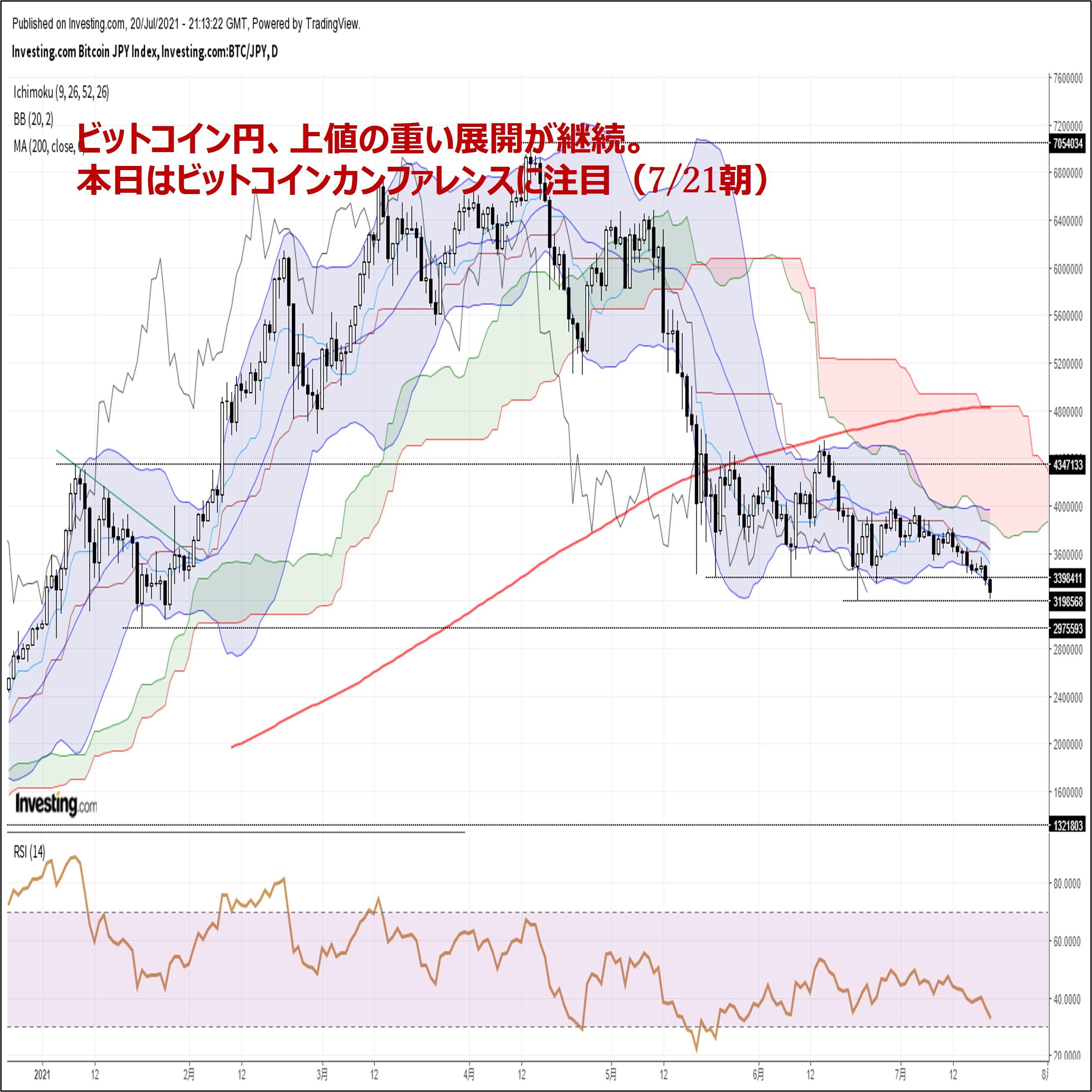 ビットコイン円、上値の重い展開が継続。本日はビットコインカンファレンスに注目(7/21朝)