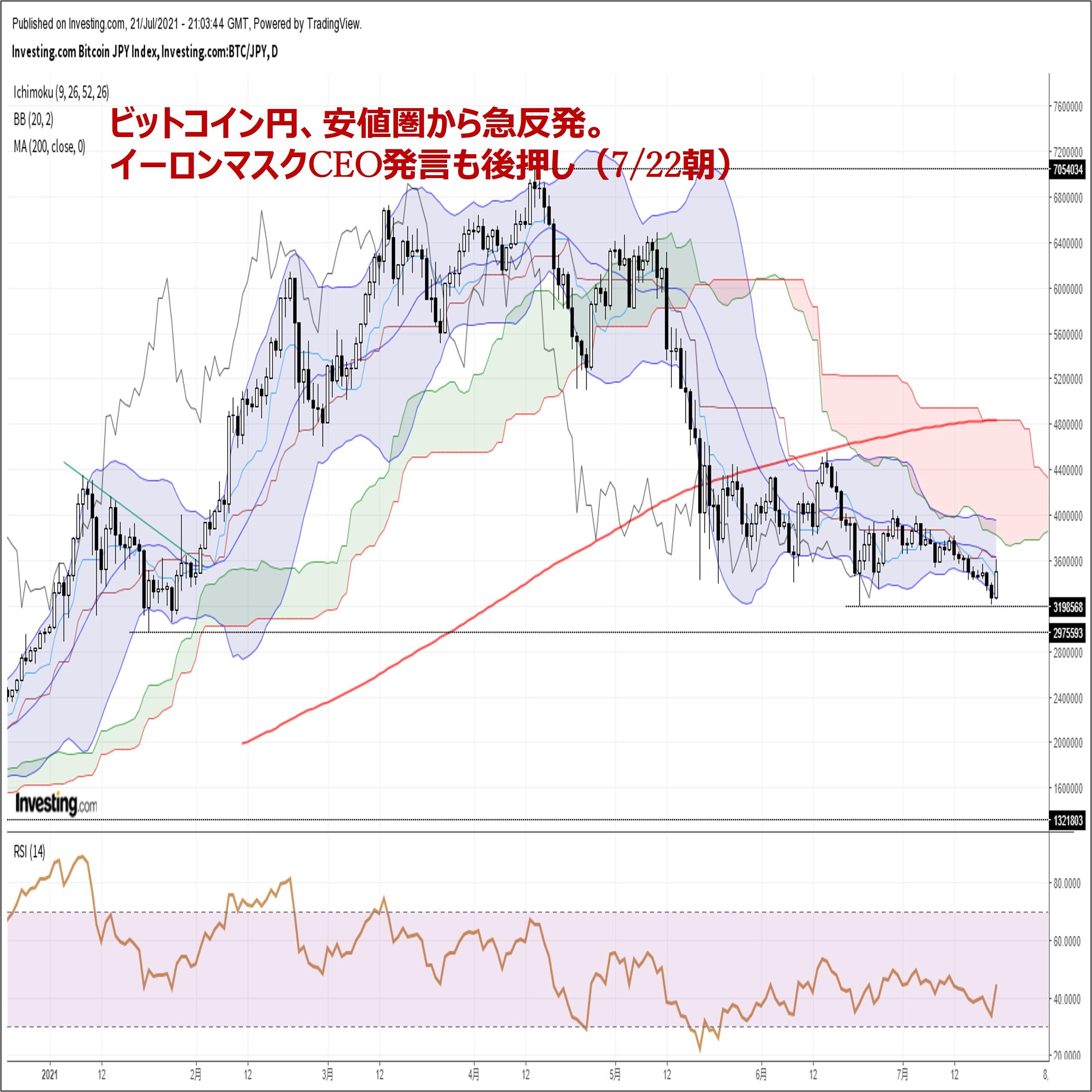 ビットコイン円、安値圏から急反発。イーロンマスクCEO発言も後押し(7/22朝)