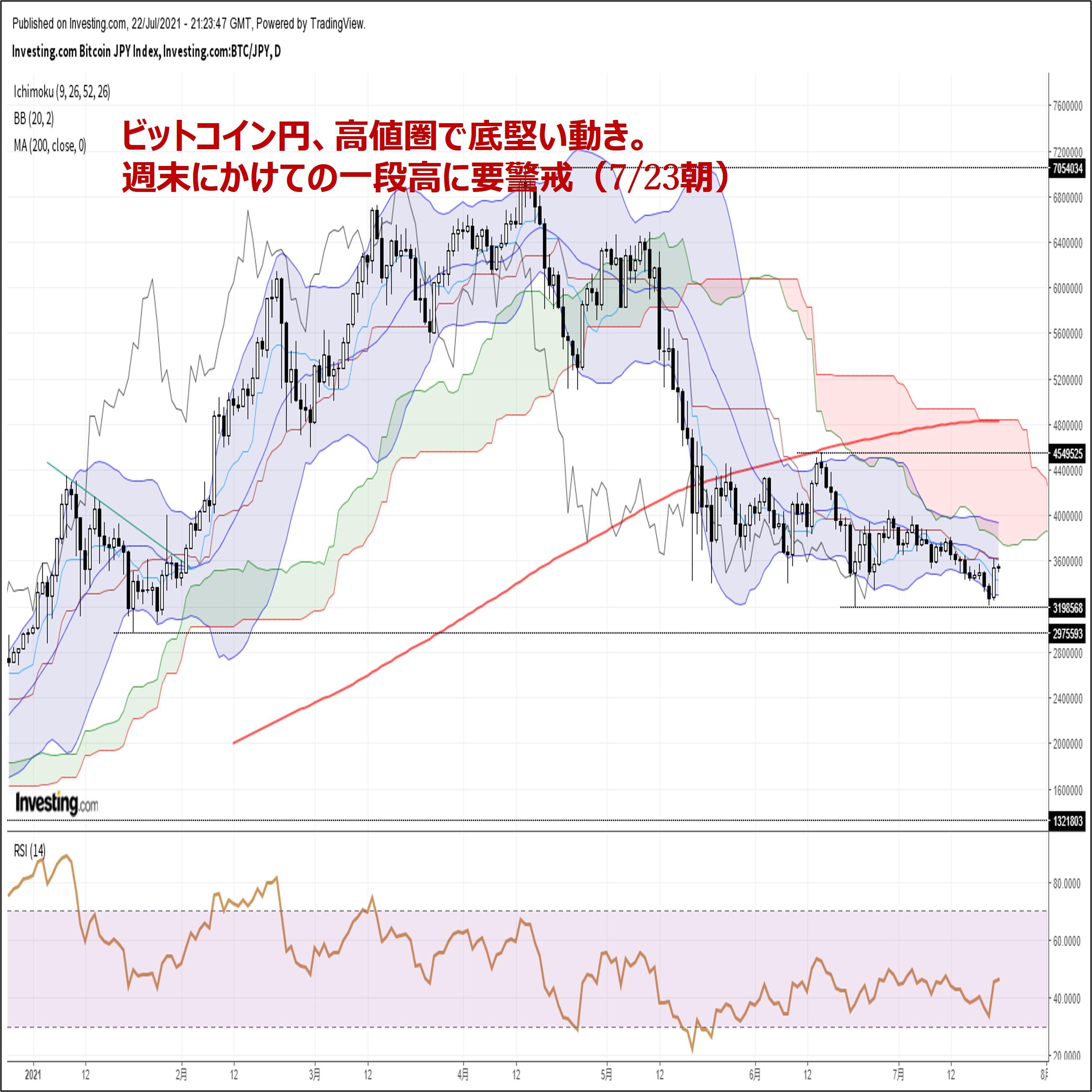 ビットコイン円、高値圏で底堅い動き。週末にかけての一段高に要警戒(7/23朝)