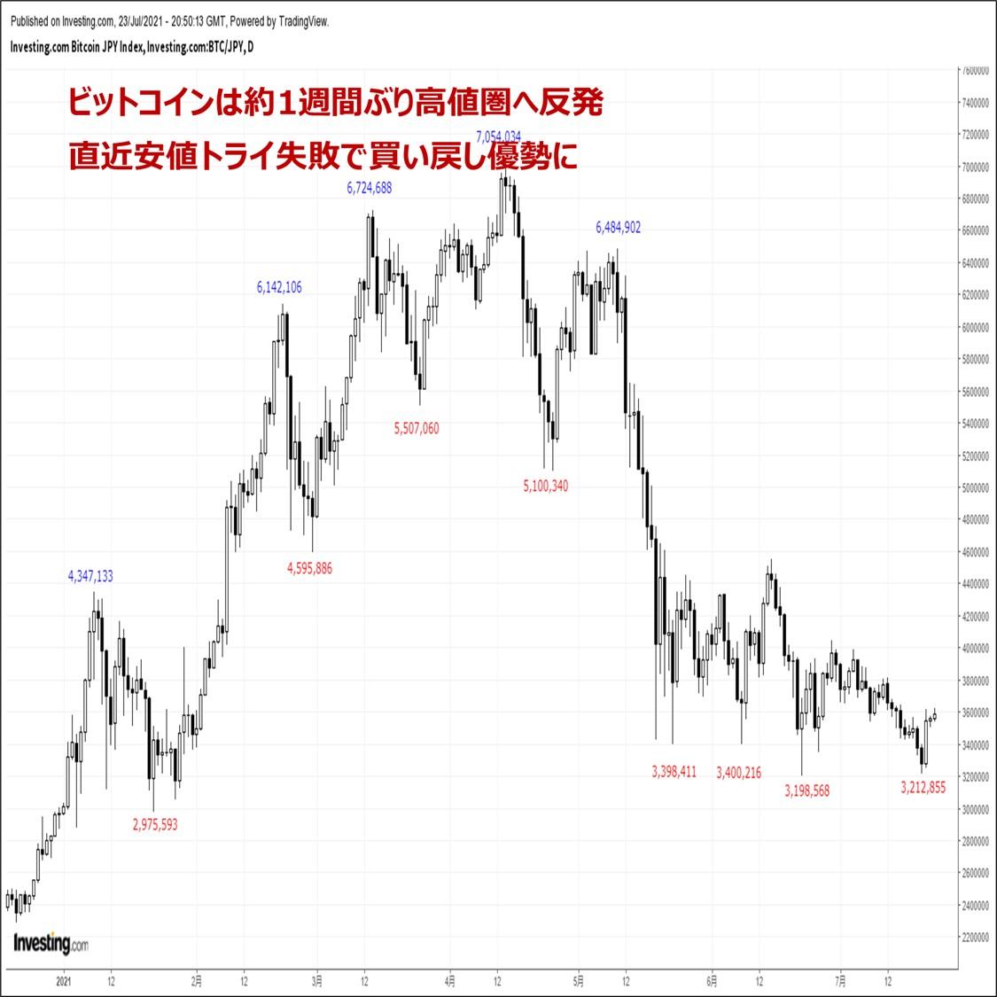 ビットコインの価格分析:『あく抜け感が広がる暗号資産市場。続伸リスクに期待』(7/24)