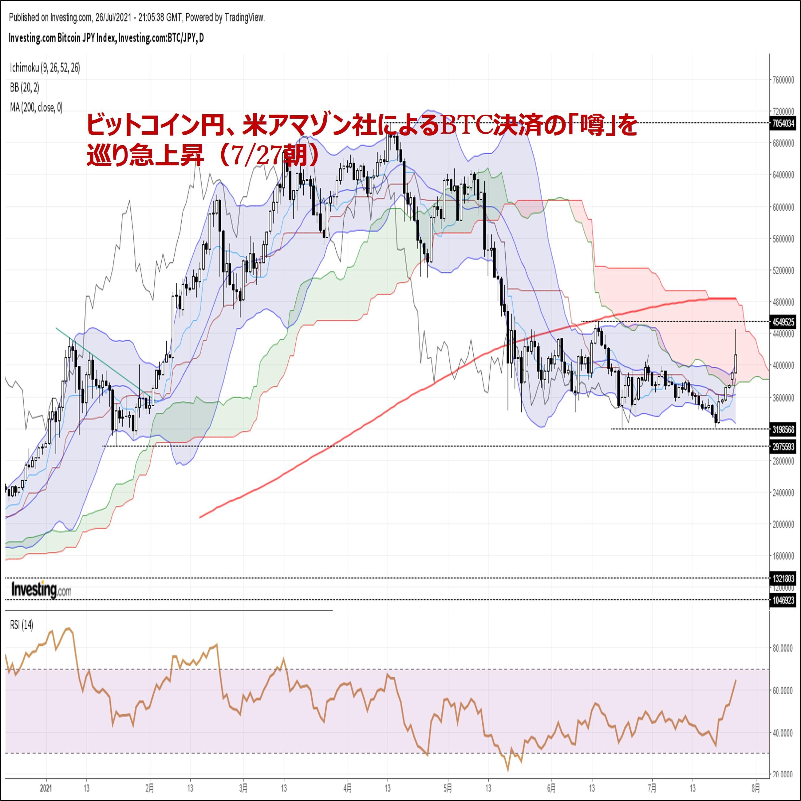 ビットコイン円、米アマゾン社のBTC決済を巡る「噂」を背景に急上昇(7/27朝)