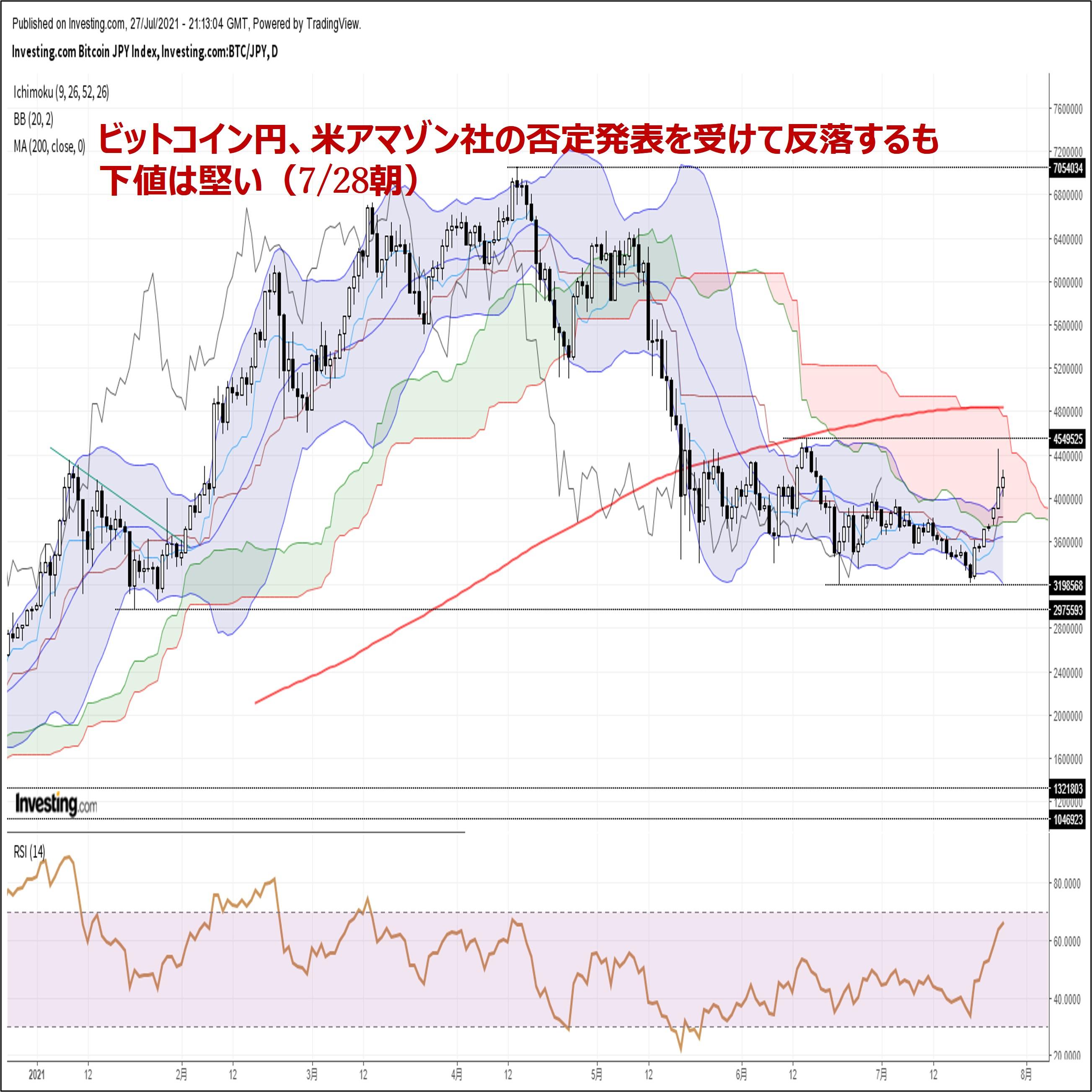 ビットコイン円、米アマゾン社の否定報道にも係わらず下値は堅い(7/28朝)