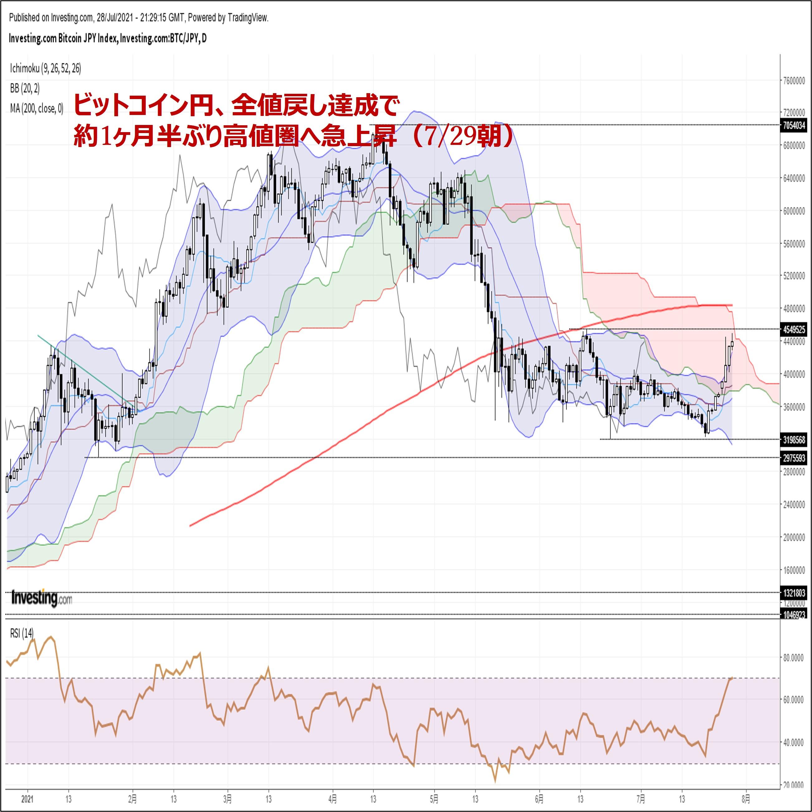 ビットコイン円、全値戻し達成で約1ヶ月半ぶり高値圏へ急上昇(7/29朝)