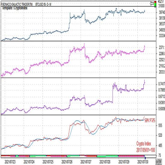 仮想通貨(暗号資産)週報「上昇後のもみあい局面」(7月第5週)