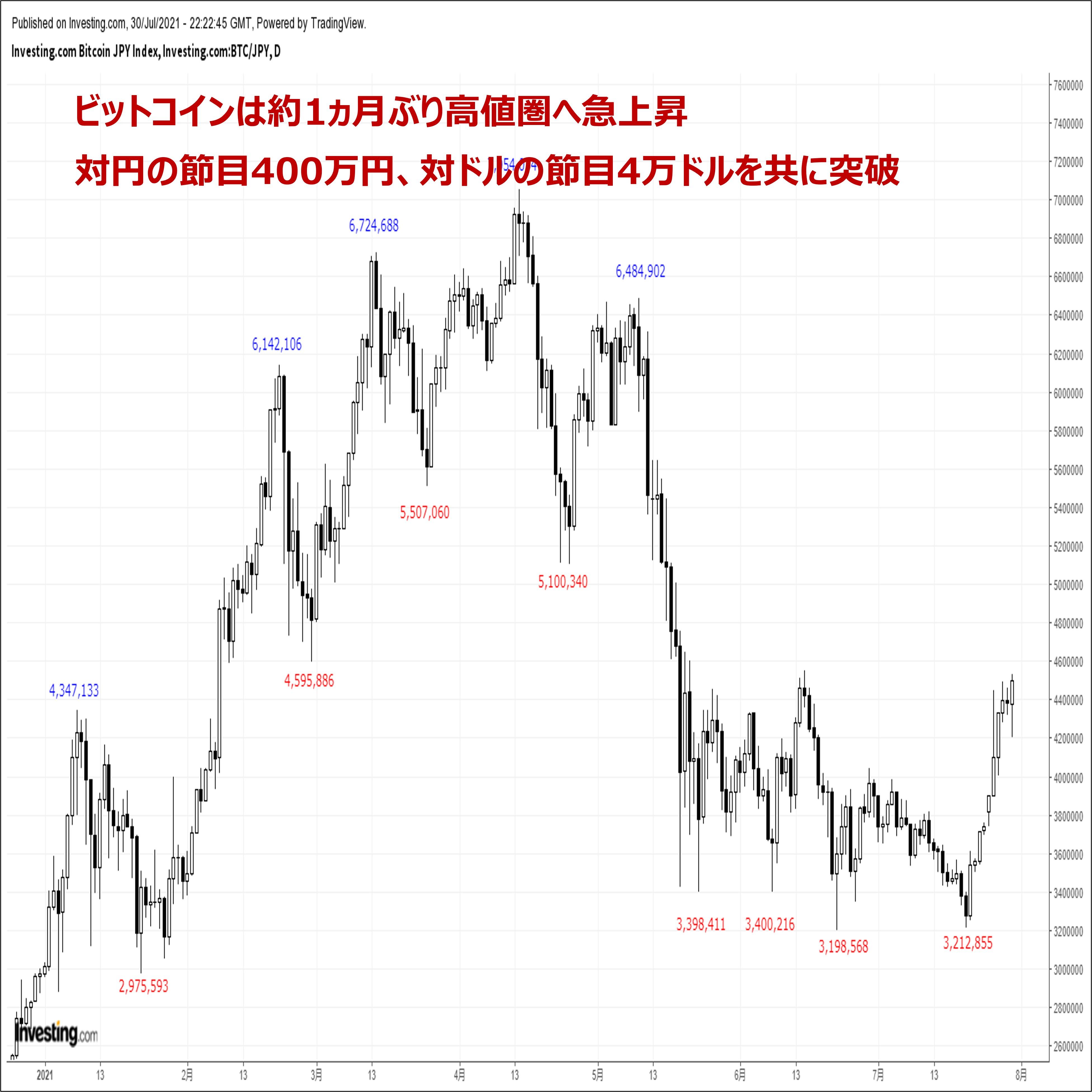 ビットコインの価格分析:『2ヵ月ぶり高値圏へ急上昇。悪材料出尽くしで地合いが好転』(7/31)