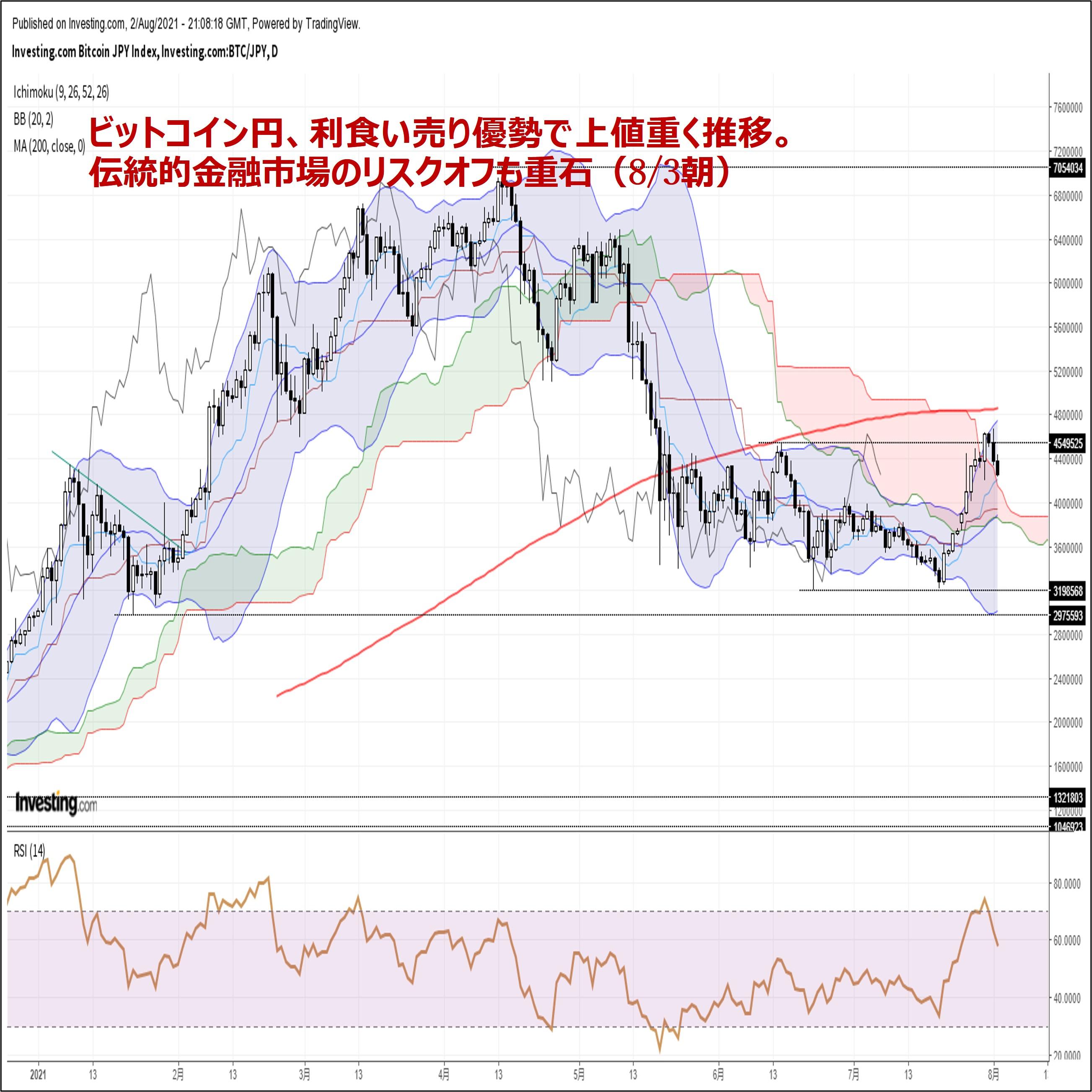 ビットコイン円、利食い売り優勢で上値重く推移。伝統的金融市場のリスクオフも重石(8/3朝)