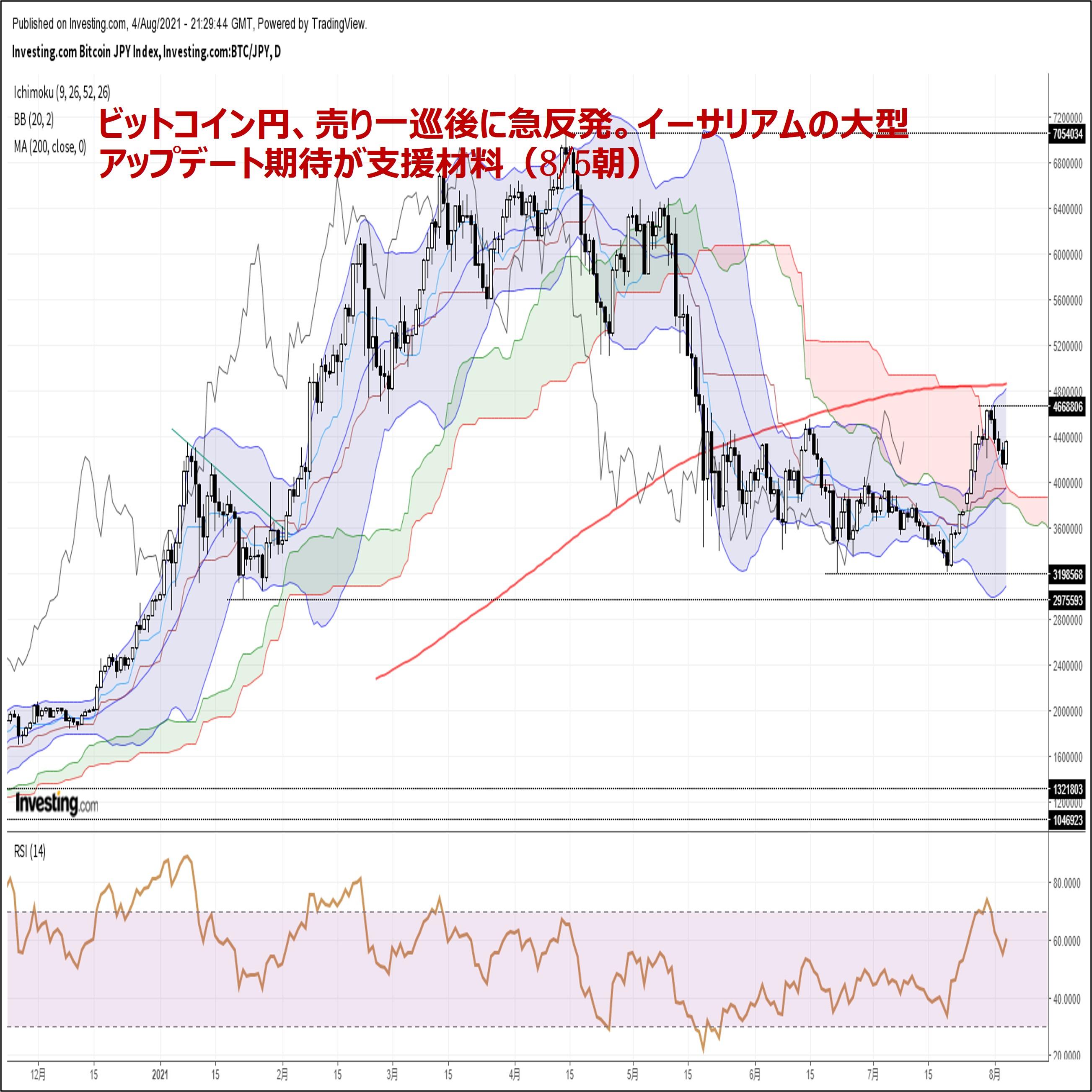 ビットコイン円、売り一巡後に急反発。イーサリアムの大型アップデート期待が支援材料(8/5朝)