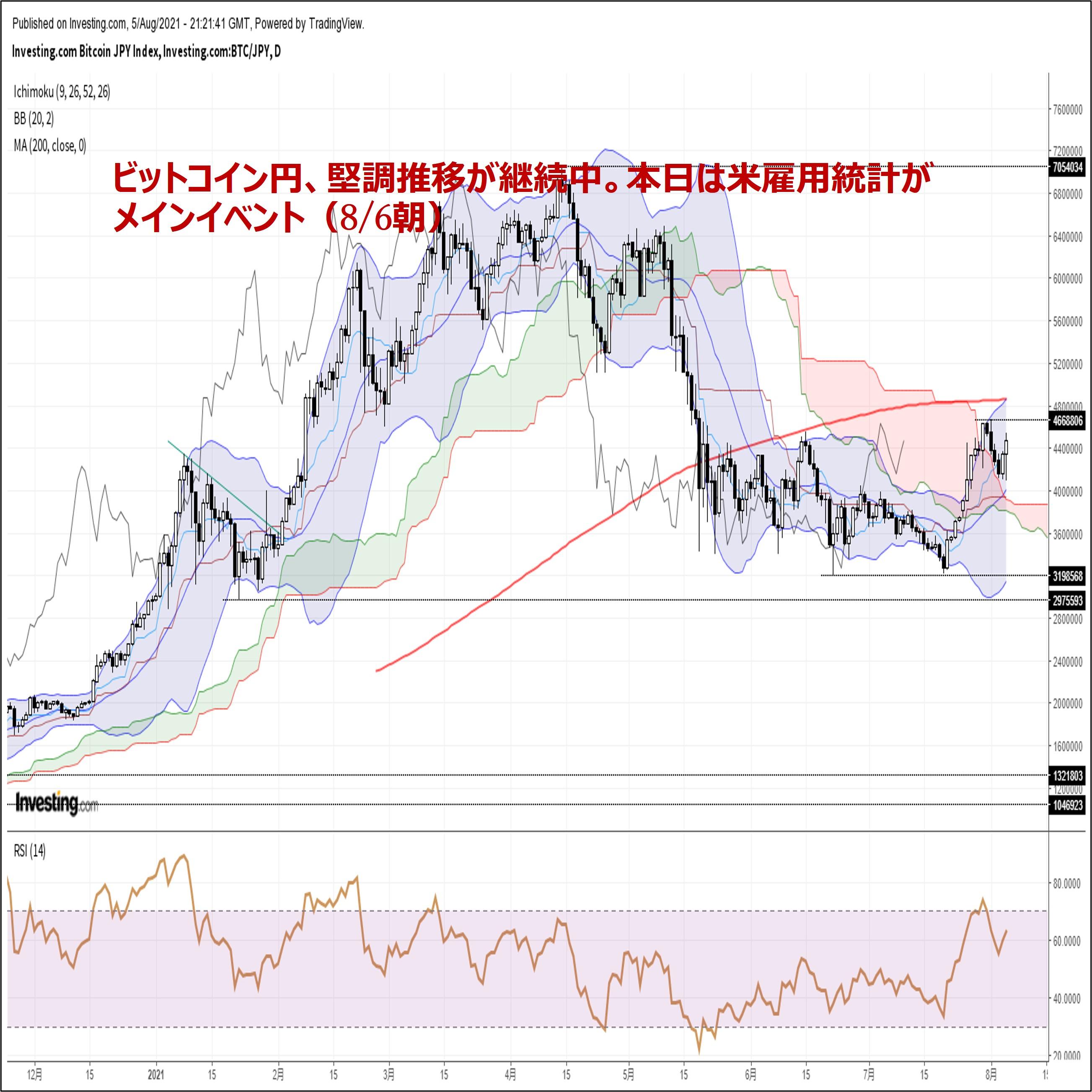 ビットコイン円、堅調推移が継続中。本日は米雇用統計がメインイベント(8/6朝)