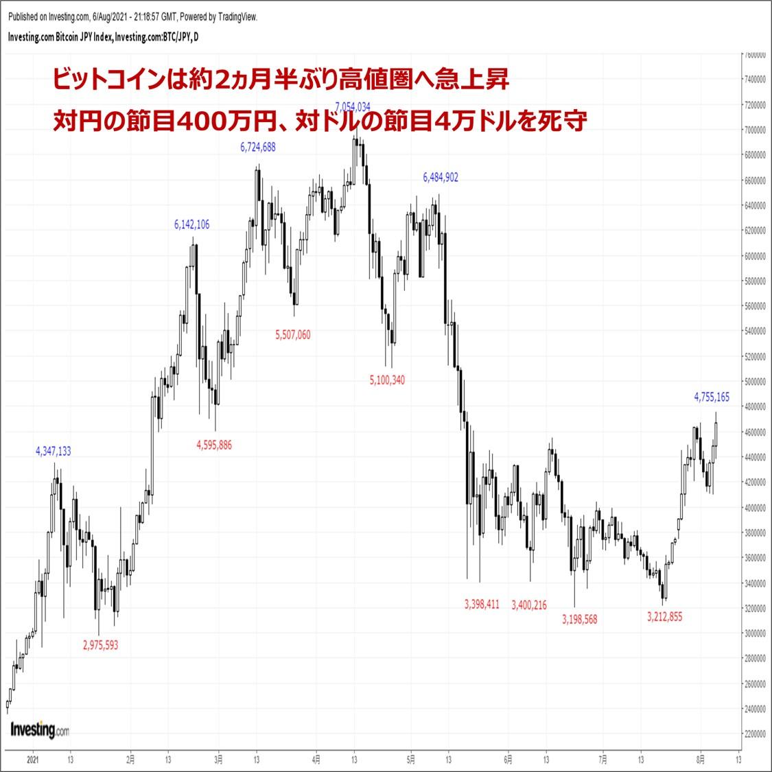 ビットコインの価格分析:『リスクオンで地合いが好転。更なる上昇へ期待が高まる』(8/7)