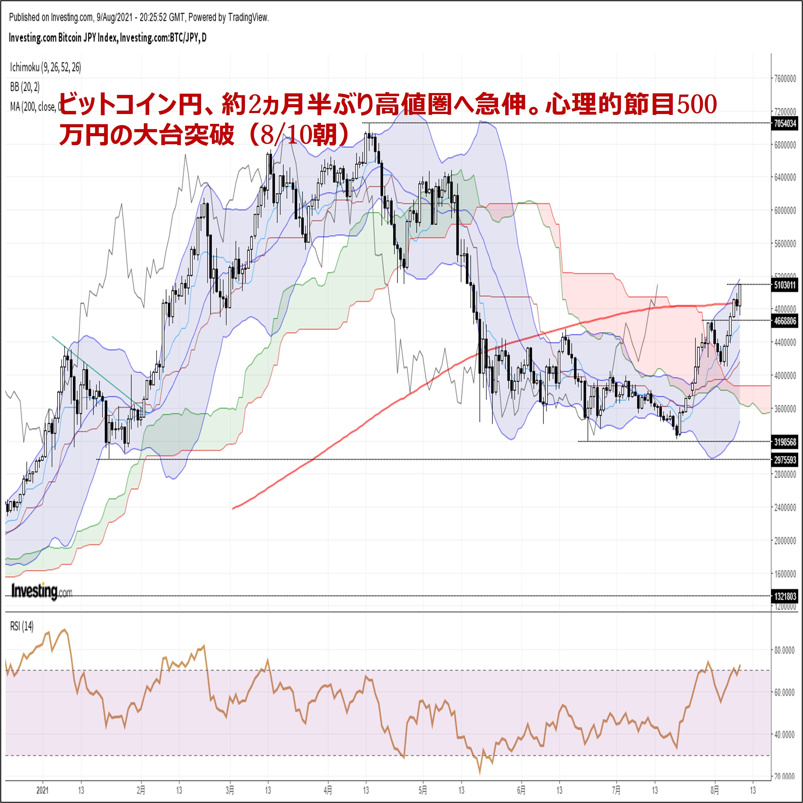 ビットコイン円、約2ヵ月半ぶり高値圏へ急伸。心理的節目500万円の大台突破(8/10朝)