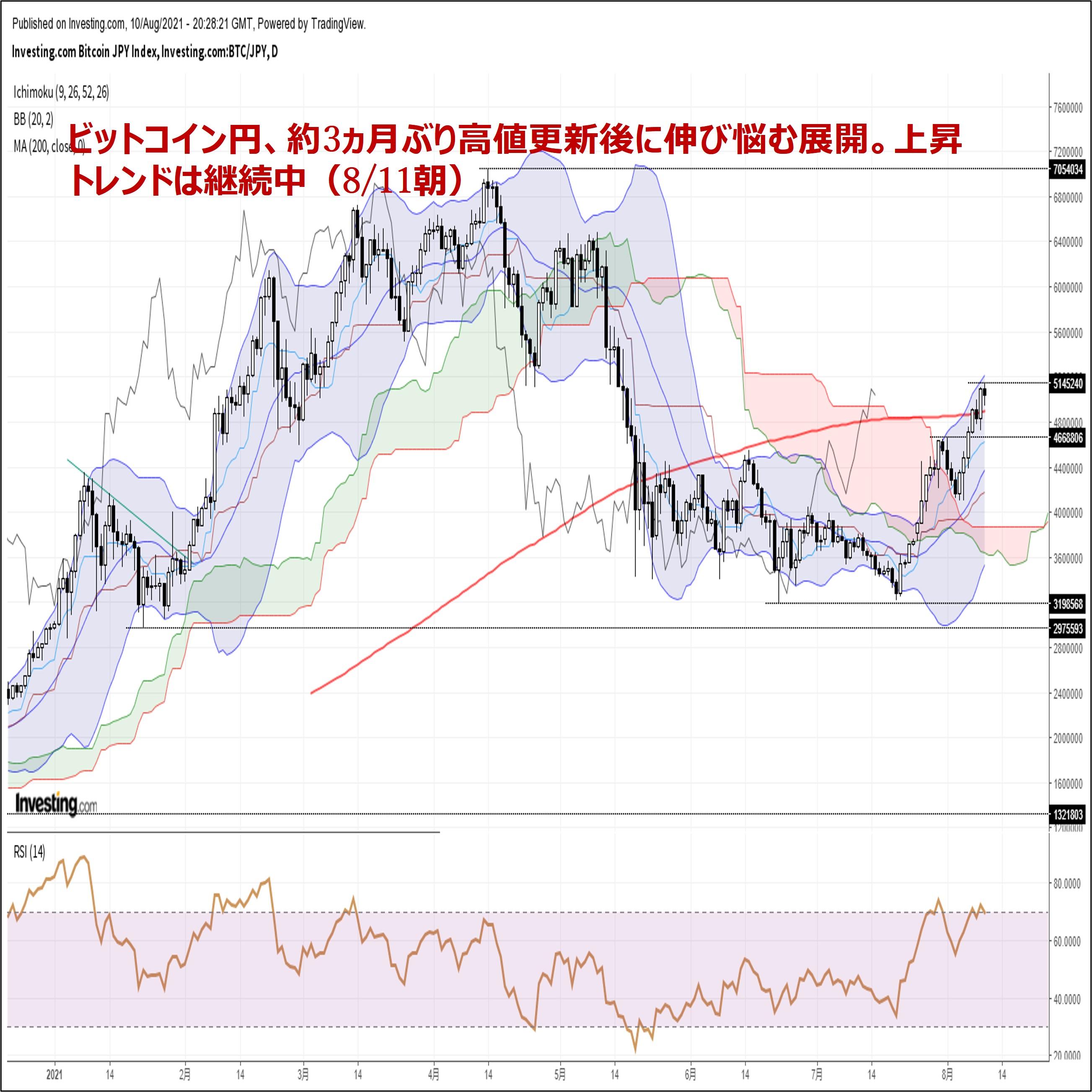 ビットコイン円、約3ヵ月ぶり高値更新後に伸び悩む展開。上昇トレンドは継続中(8/11朝)