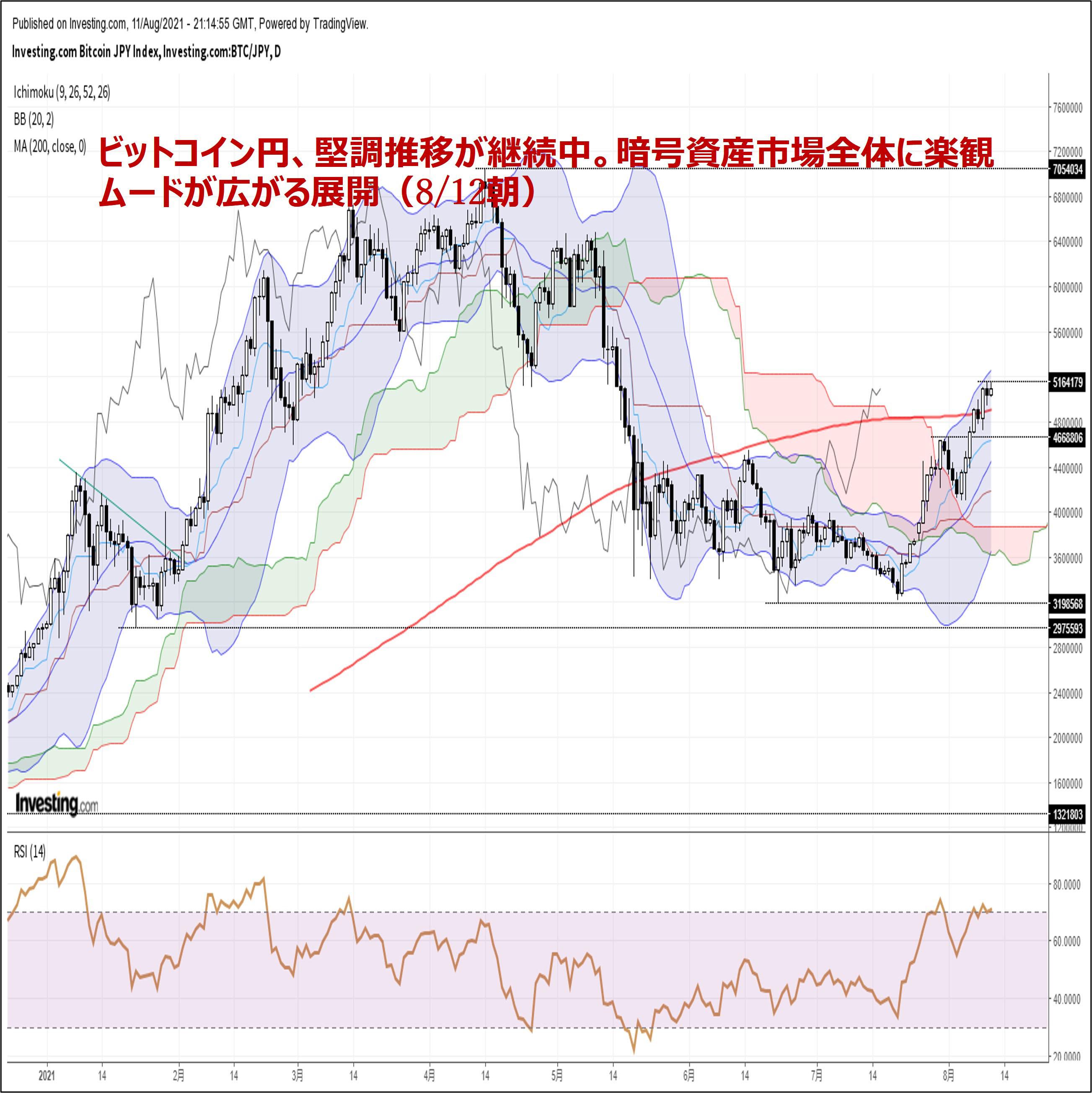 ビットコイン円、堅調推移が継続中。暗号資産市場全体に楽観ムードが広がる展開(8/12朝)
