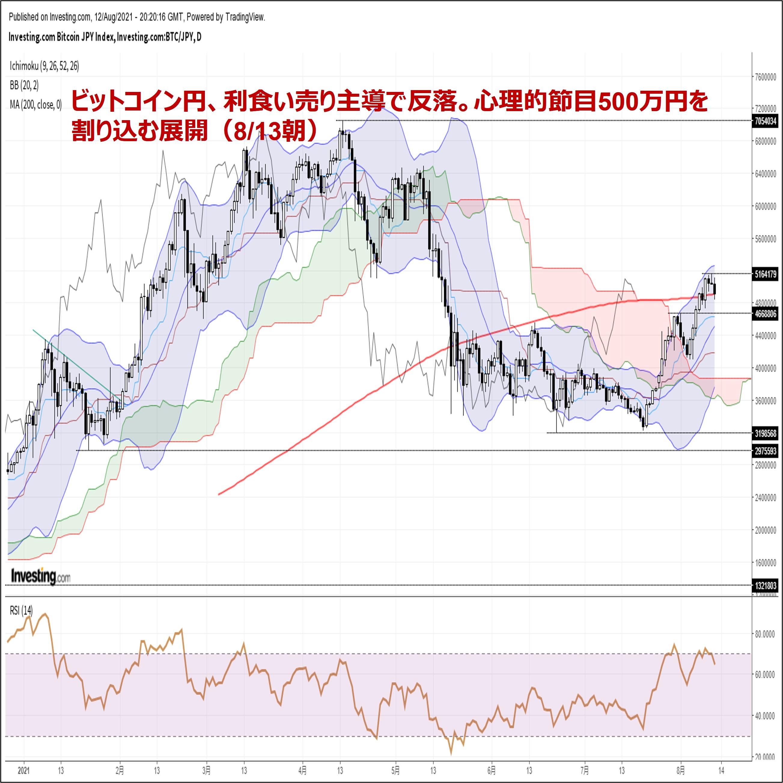 ビットコイン円、利食い売り主導で反落。心理的節目500万円を割り込む展開(8/13朝)