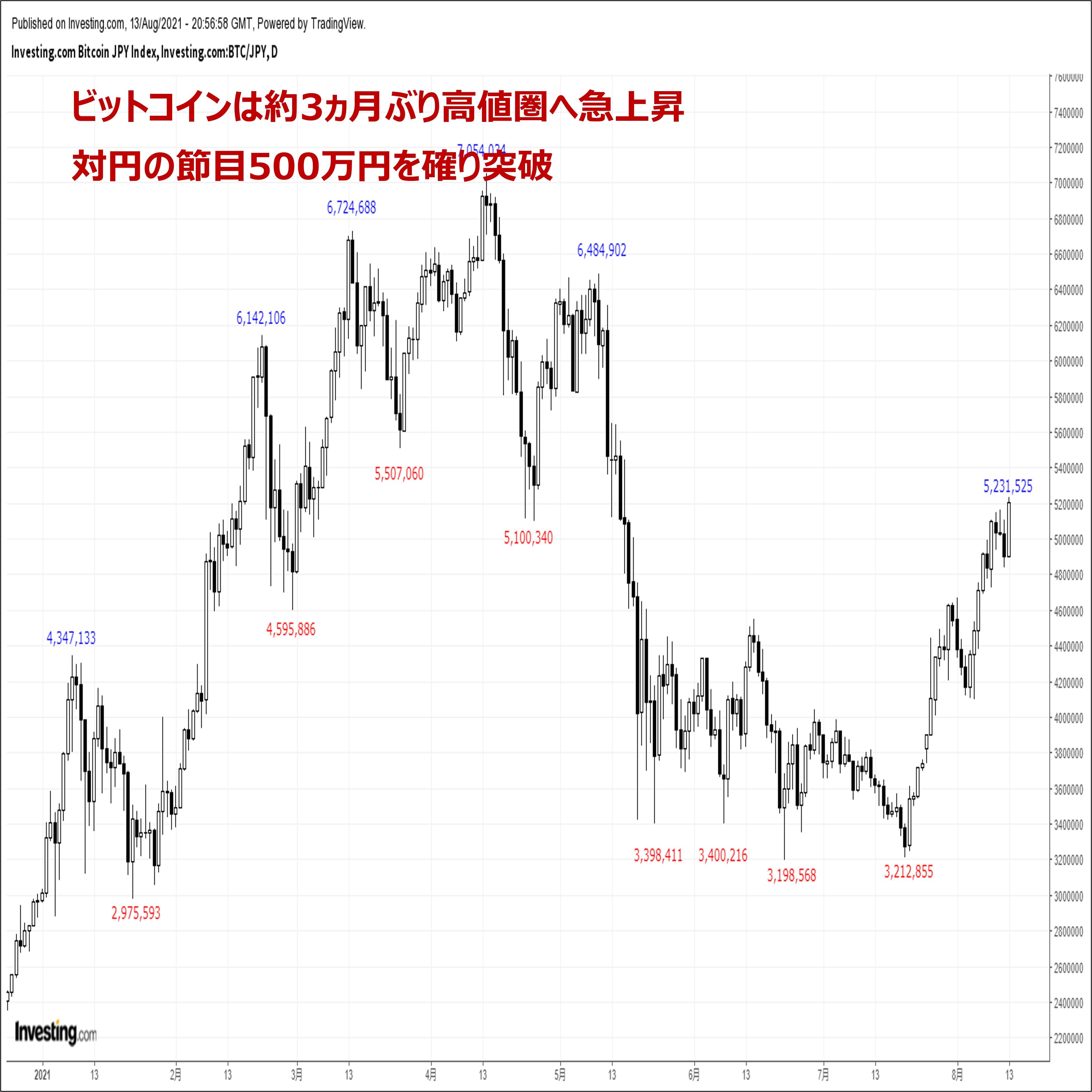 ビットコインの価格分析:『約3ヵ月ぶり高値圏へ続伸。地合いの強さが鮮明に』(8/14)
